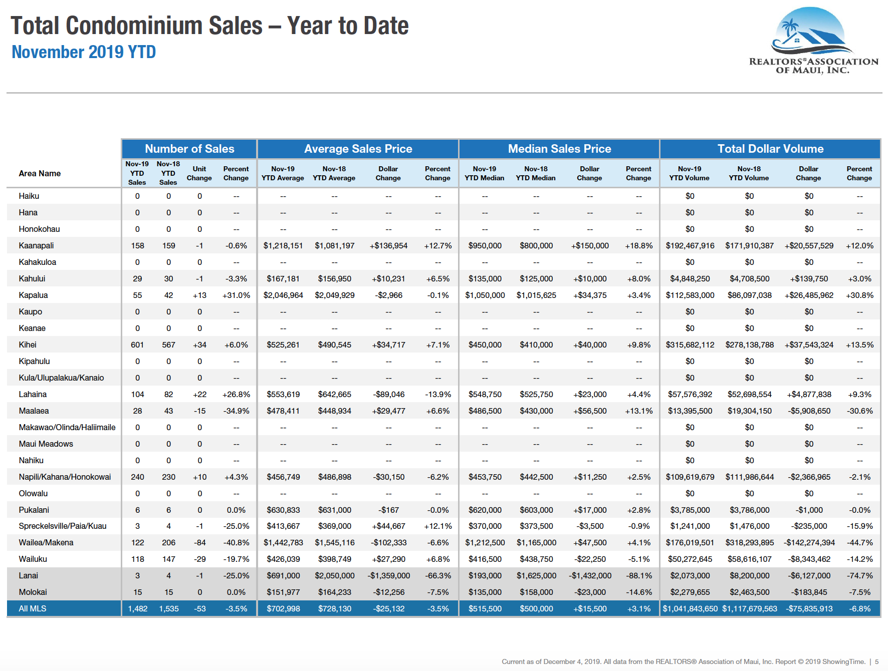Maui sales activity for condominiums year to date through November 2019. Maui condo Realtor Jesse Coffey.