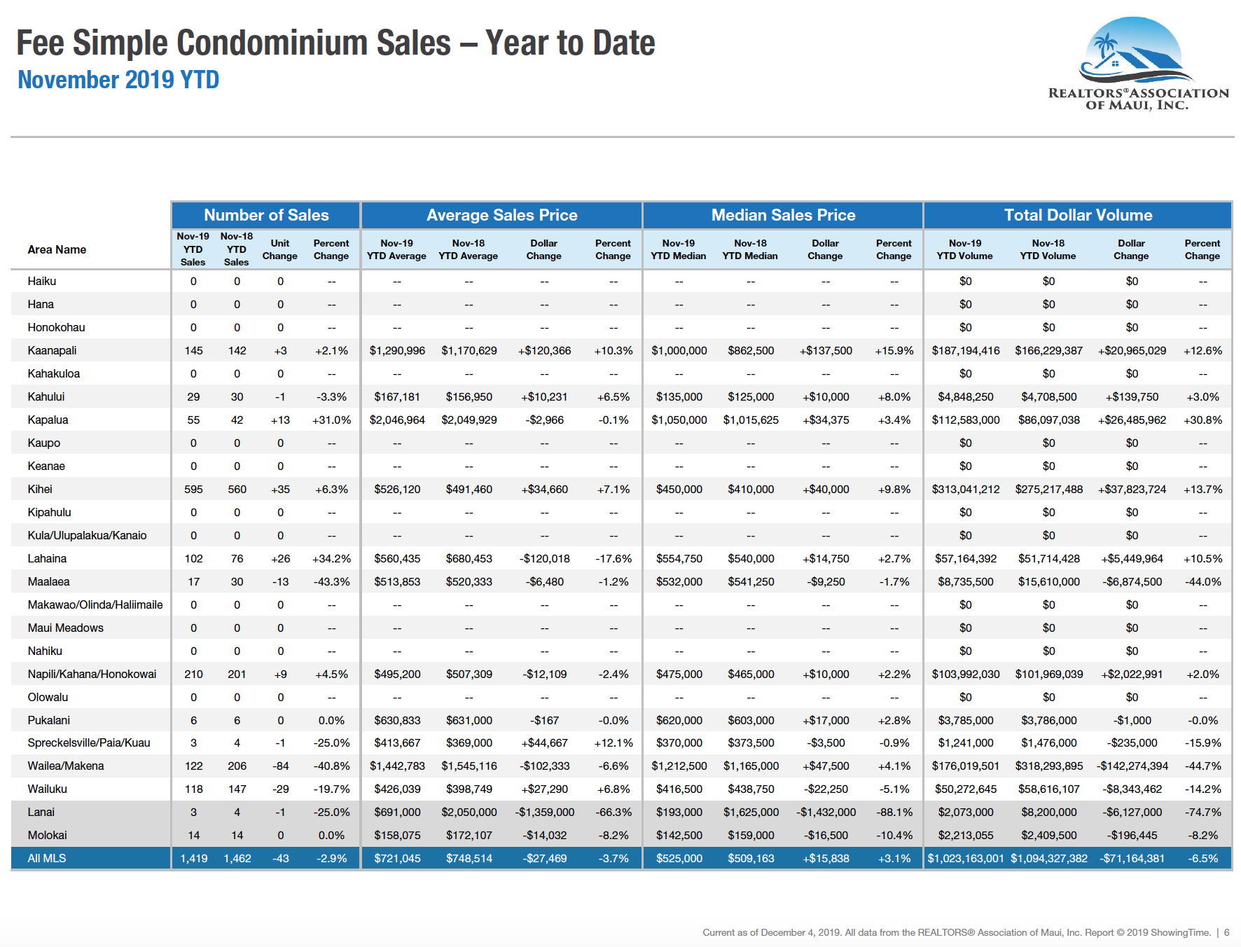 Maui sales activity for fee simple condominiums year to date through November 2019. Maui condo Realtor Jesse Coffey.