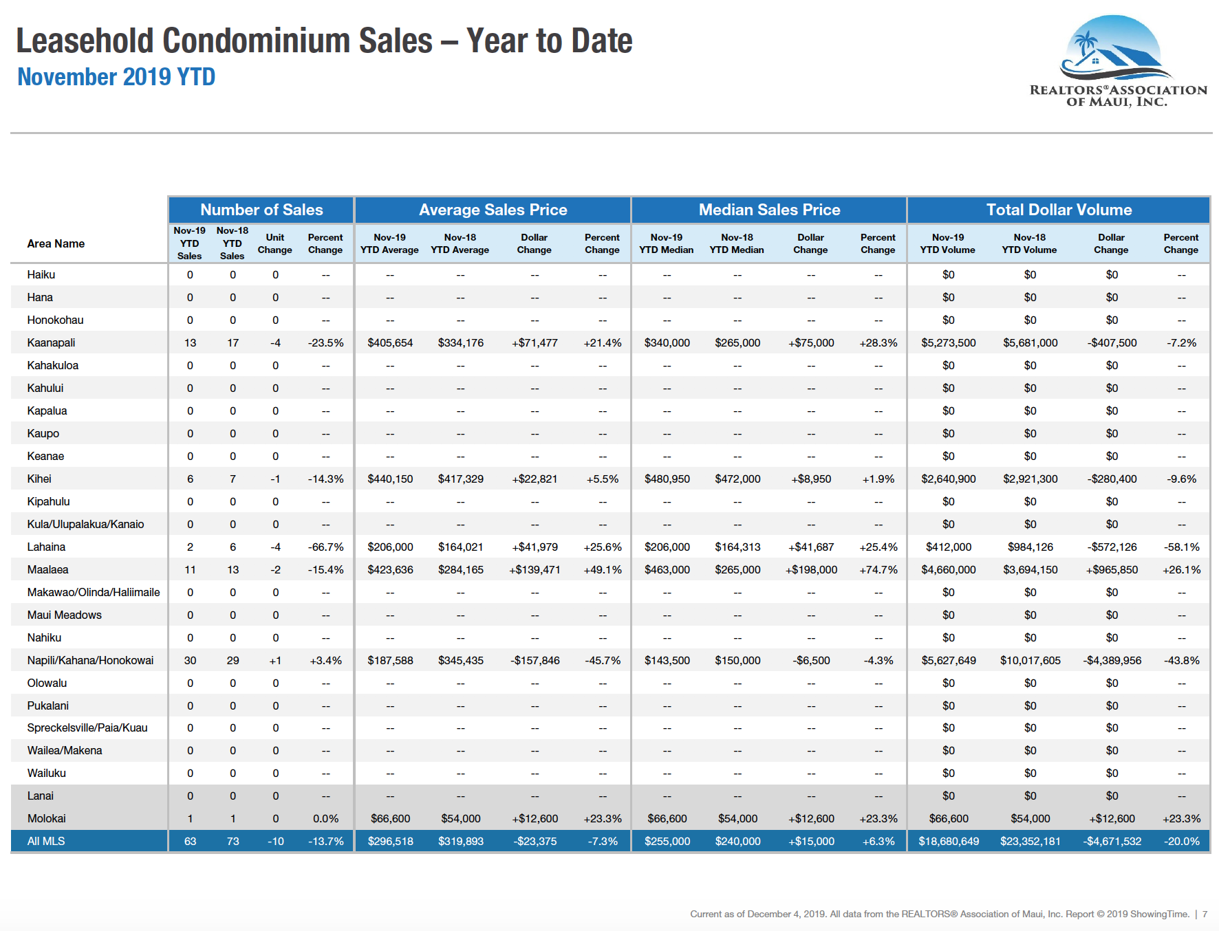 Maui sales activity for leasehold condominiums year to date through November 2019. Maui condo Realtor Jesse Coffey.