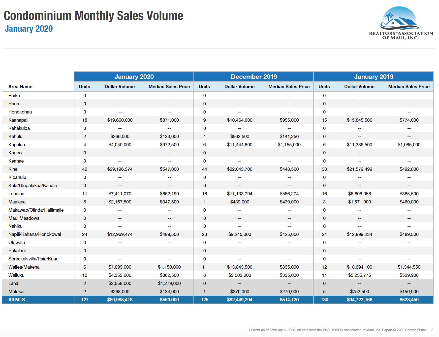 Maui sales activity for condominiums sold during January 2020. Maui condo Realtor Jesse Coffey.
