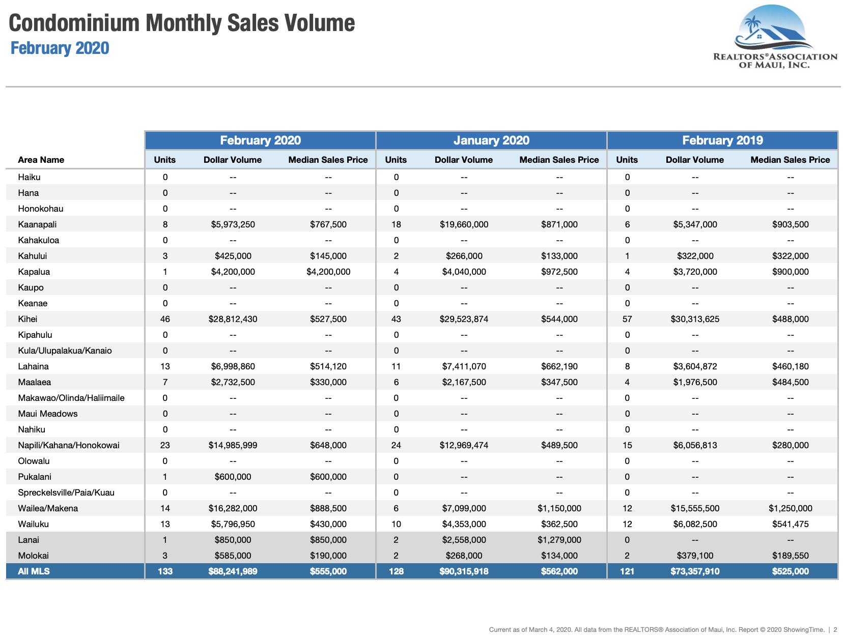 Maui sales activity for condominiums sold during February 2020. Maui condo Realtor Jesse Coffey.