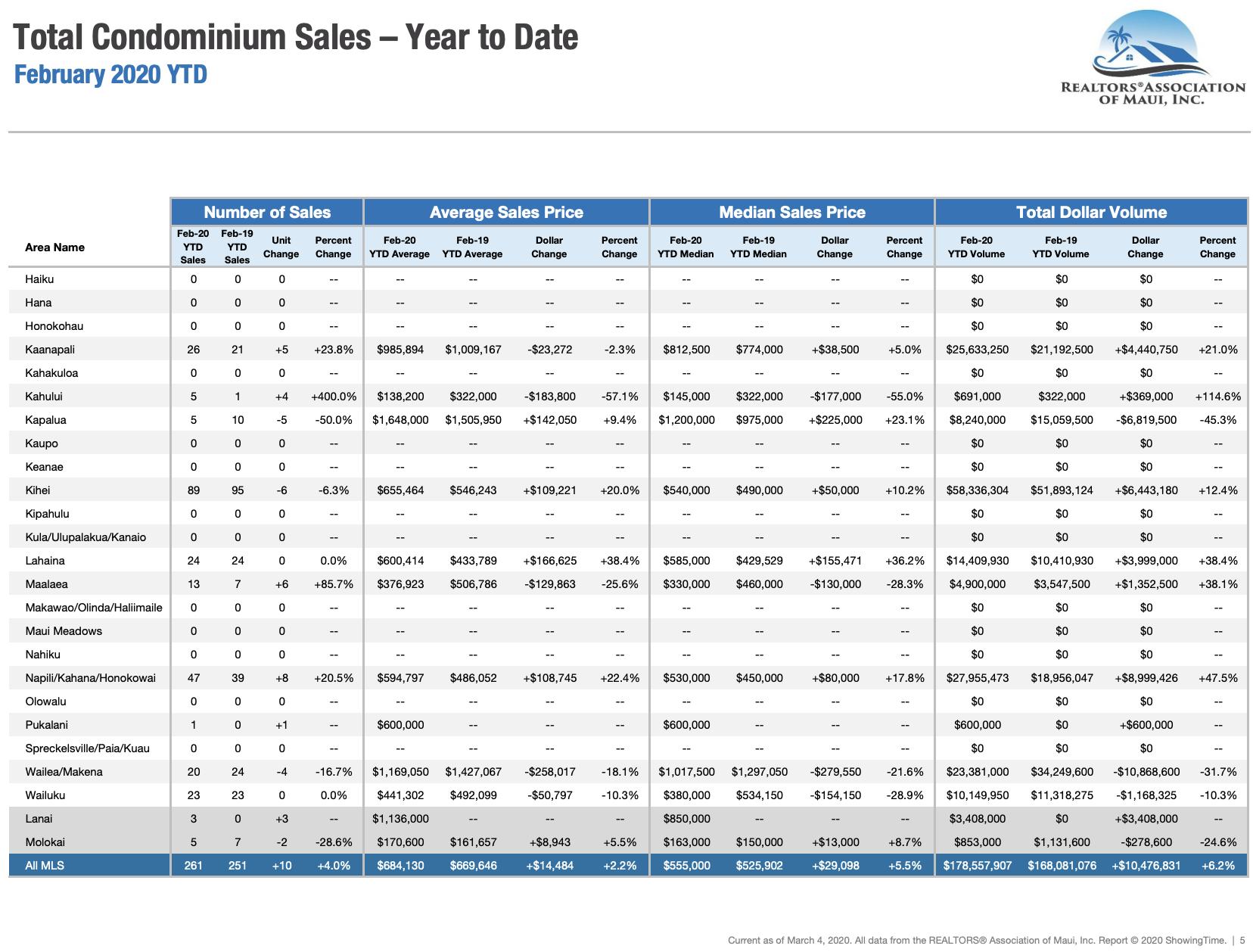 Maui sales activity for condominiums sold through February 2020. Maui condo Realtor Jesse Coffey.