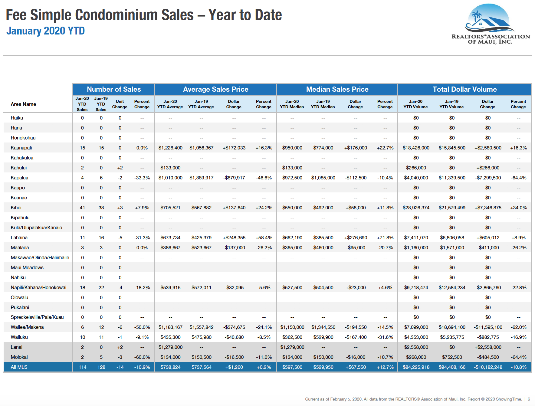 Maui sales activity for fee simple condominiums sold during 2020. Maui condo Realtor Jesse Coffey.