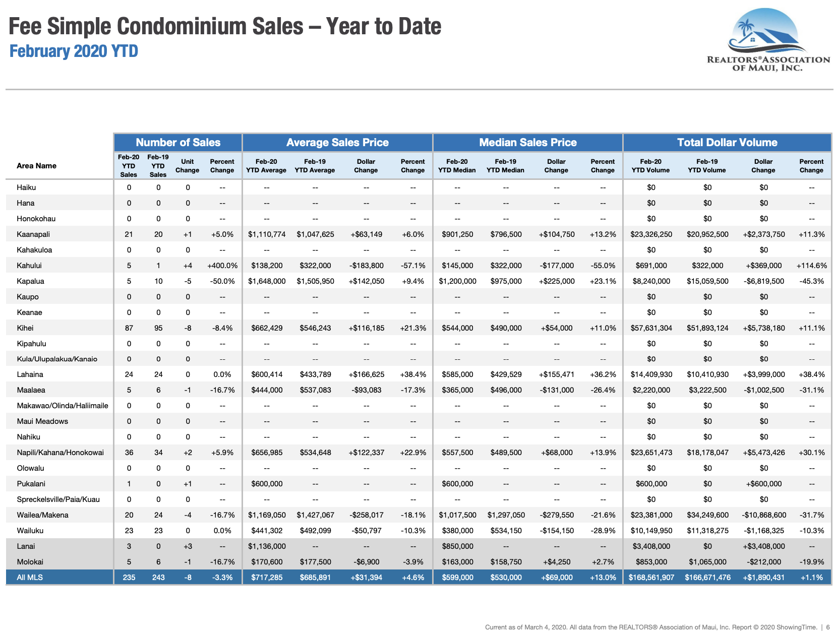 Maui sales activity for fee simple condominiums sold through February 2020. Maui condo Realtor Jesse Coffey.