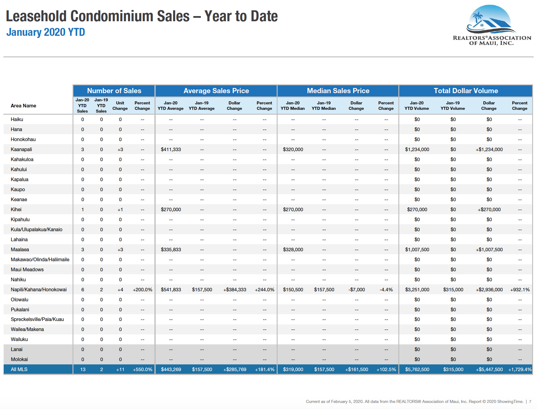 Maui sales activity for leasehold condominiums sold during 2020. Maui condo Realtor Jesse Coffey.