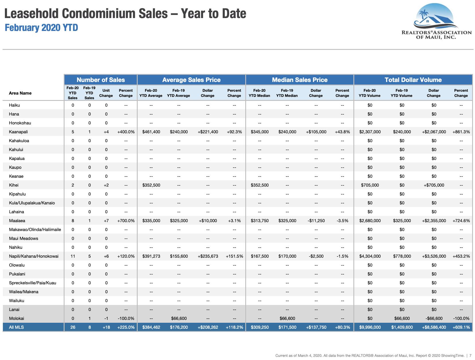 Maui sales activity for leasehold condominiums sold through February 2020. Maui condo Realtor Jesse Coffey.