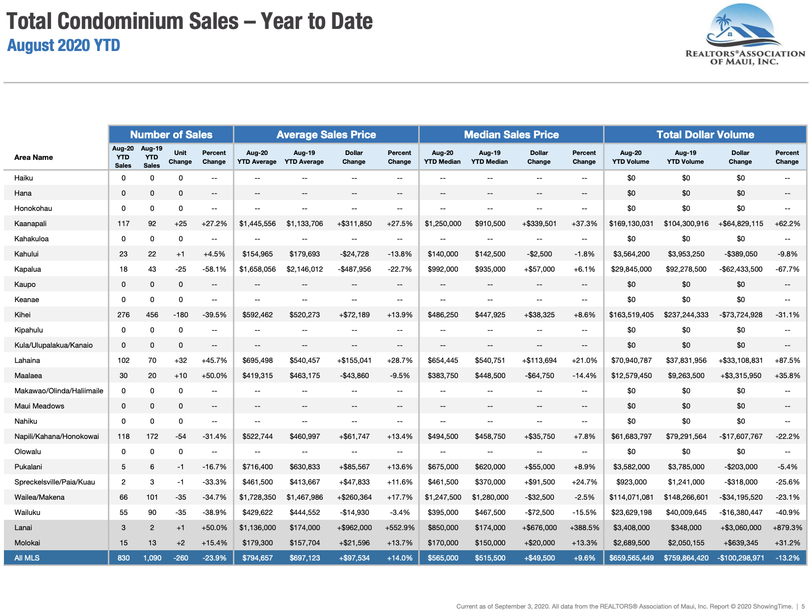 Maui sales activity for condominiums sold through August 2020. Maui condo Realtor Jesse Coffey.