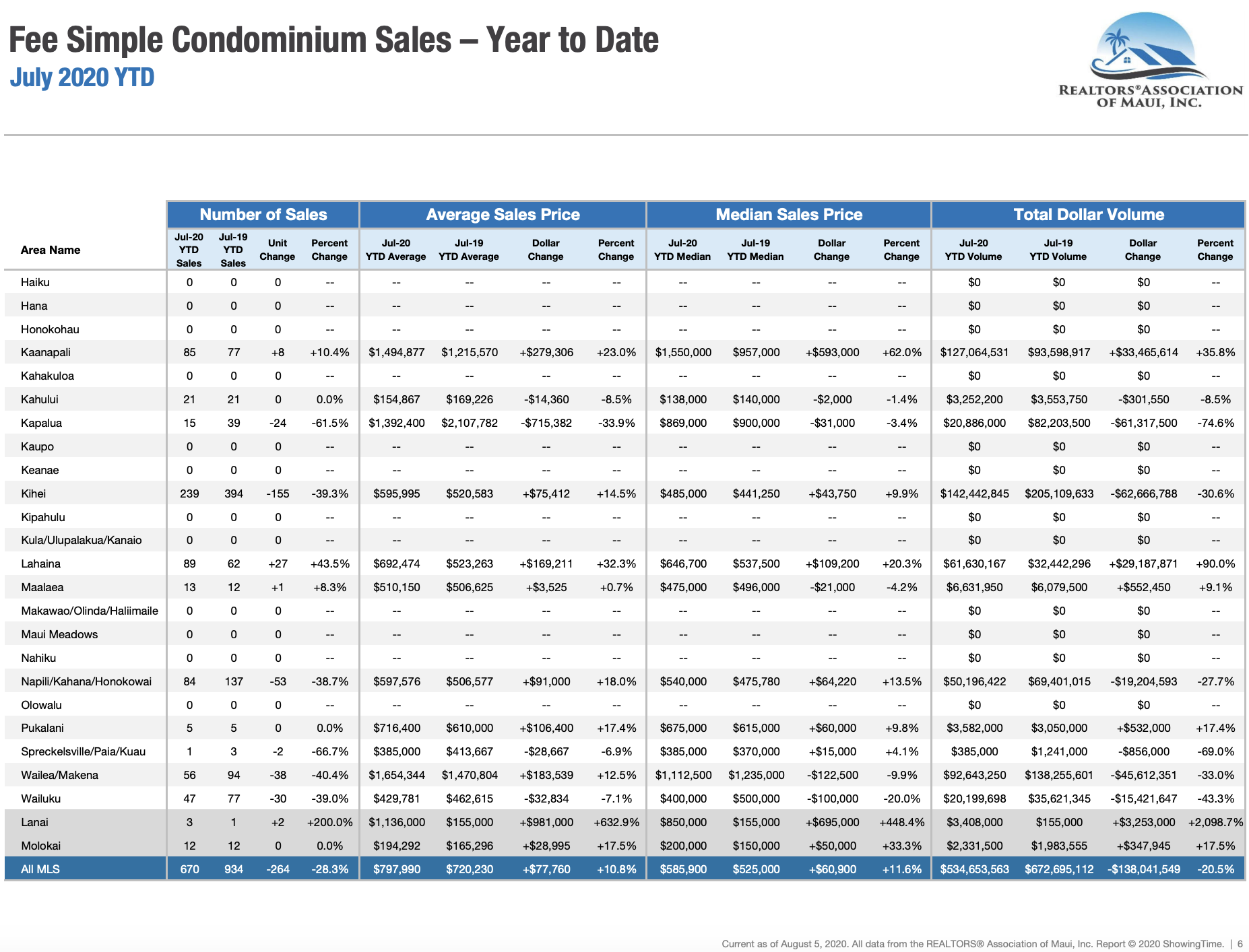 Maui sales activity for fee simple condominiums year to date through July 2019. Maui condo Realtor Jesse Coffey.