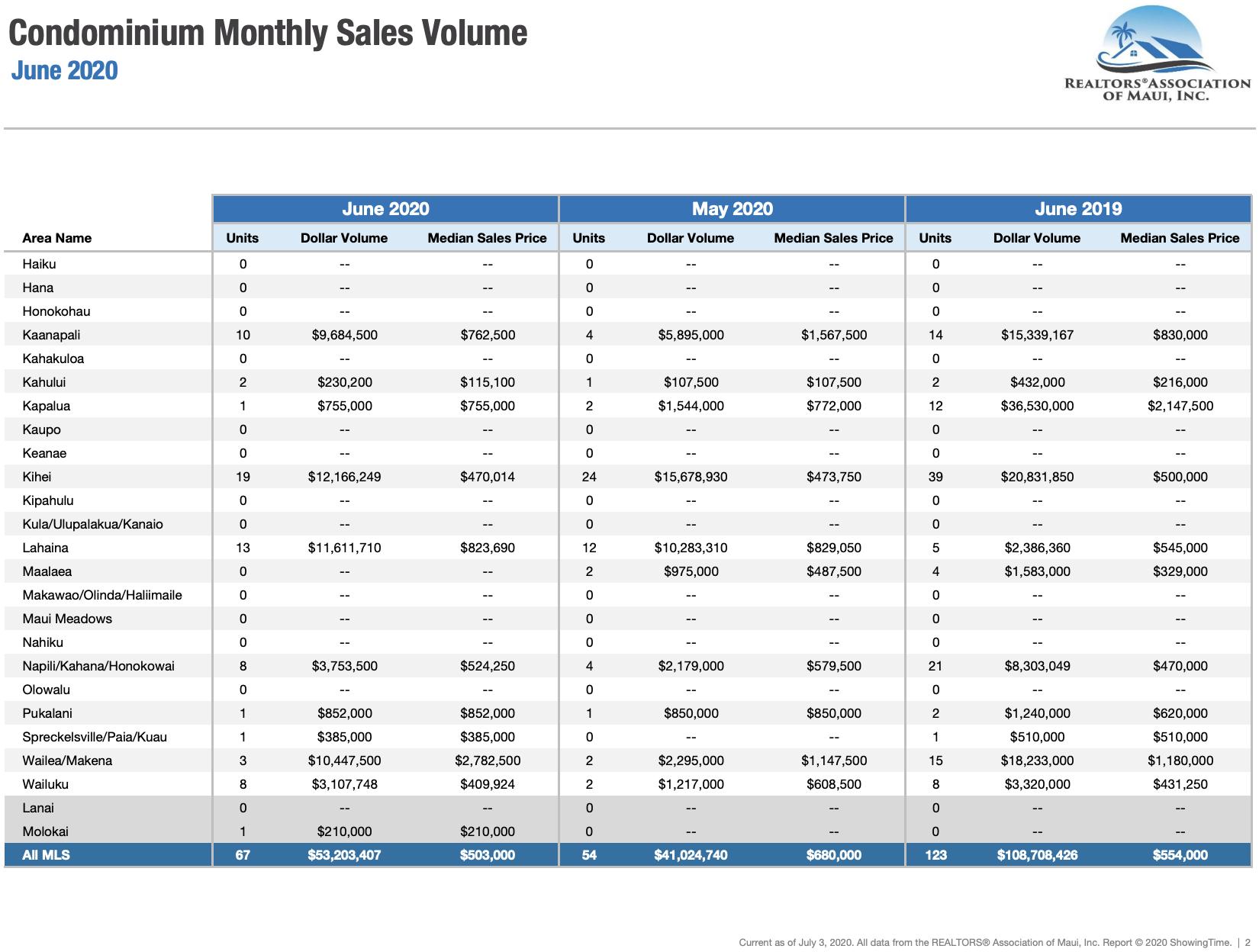 Maui sales activity for condominiums sold during June 2020. Maui condo Realtor Jesse Coffey.