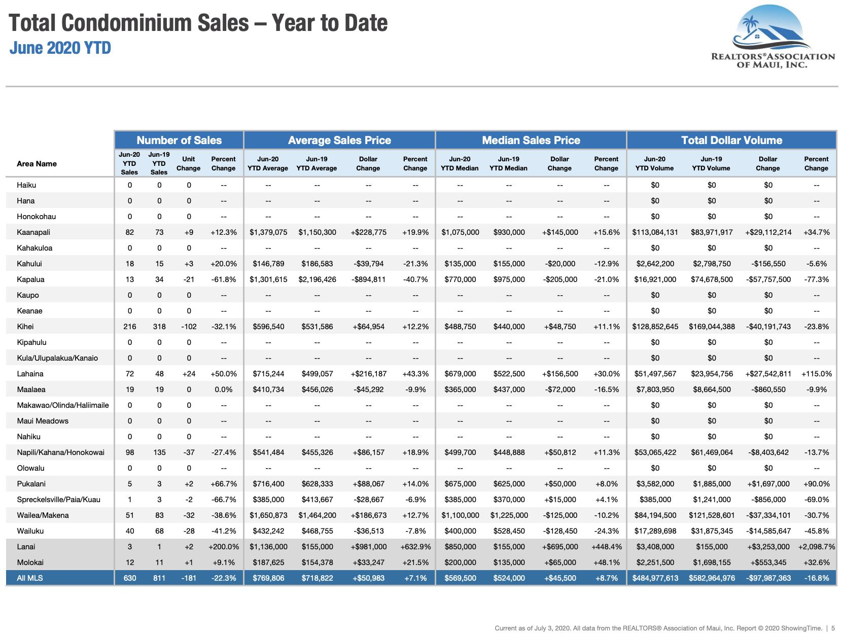 Maui sales activity for condominiums sold through June 2020. Maui condo Realtor Jesse Coffey.