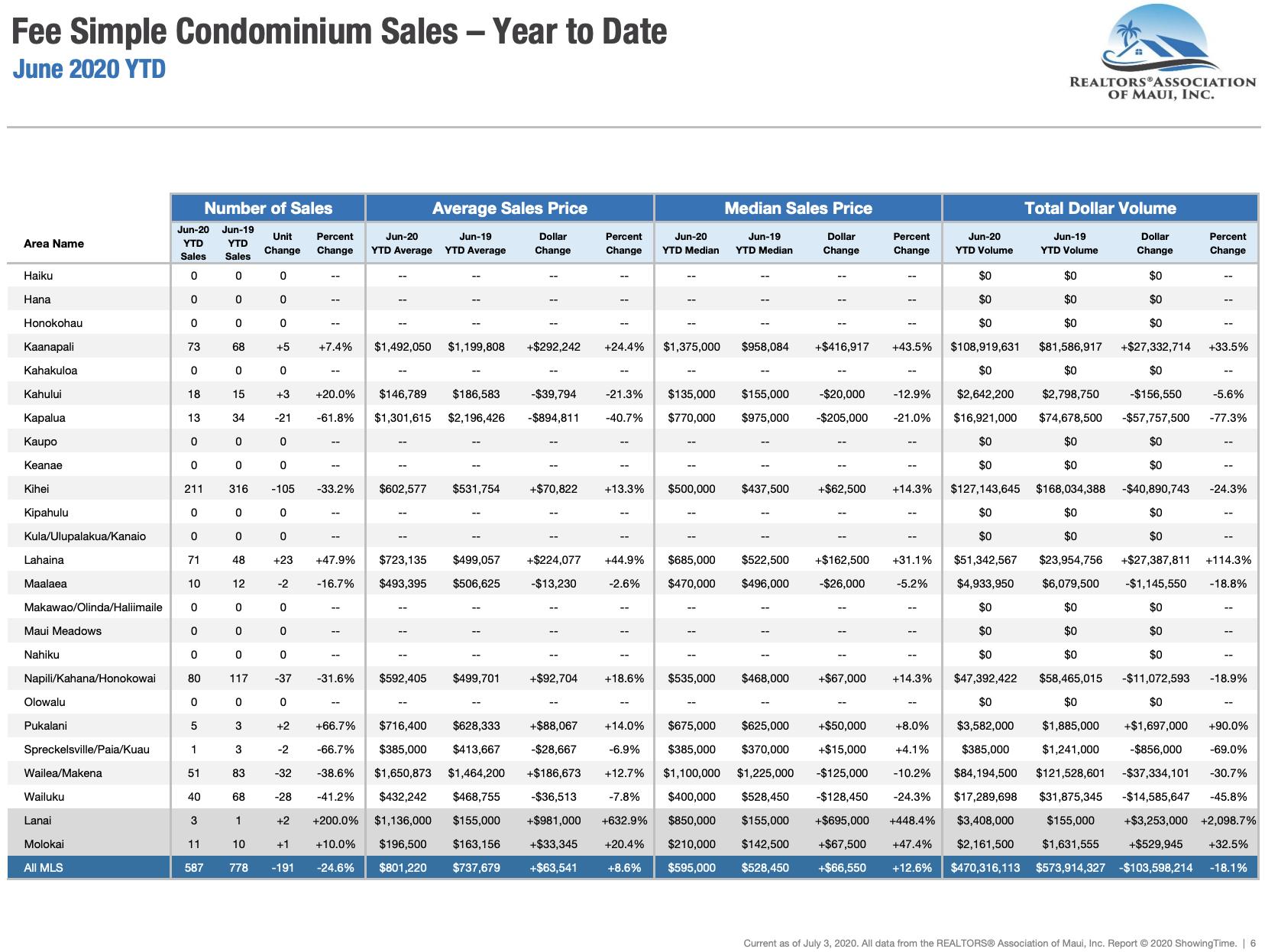 Maui sales activity for fee simple condominiums sold through June 2020. Maui condo Realtor Jesse Coffey.