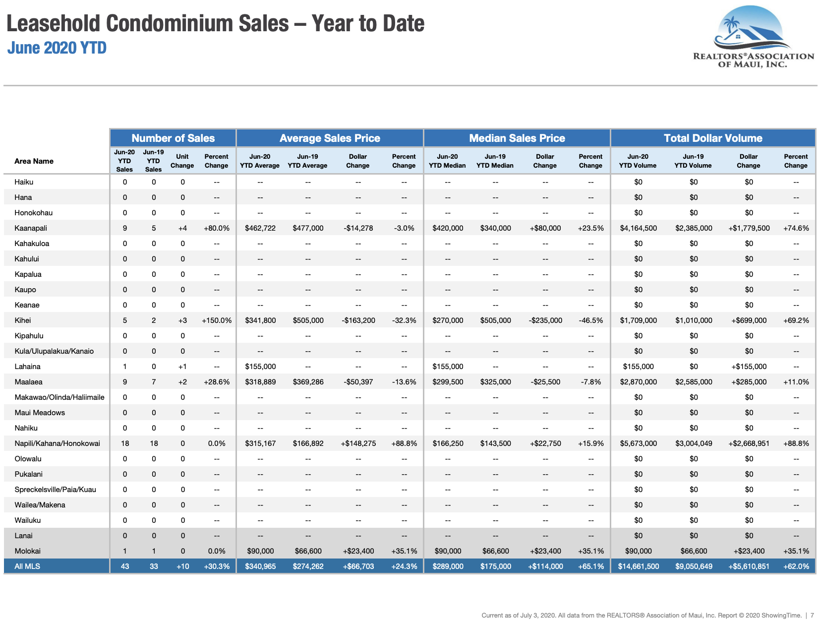 Maui sales activity for leasehold condominiums sold through June 2020. Maui condo Realtor Jesse Coffey.