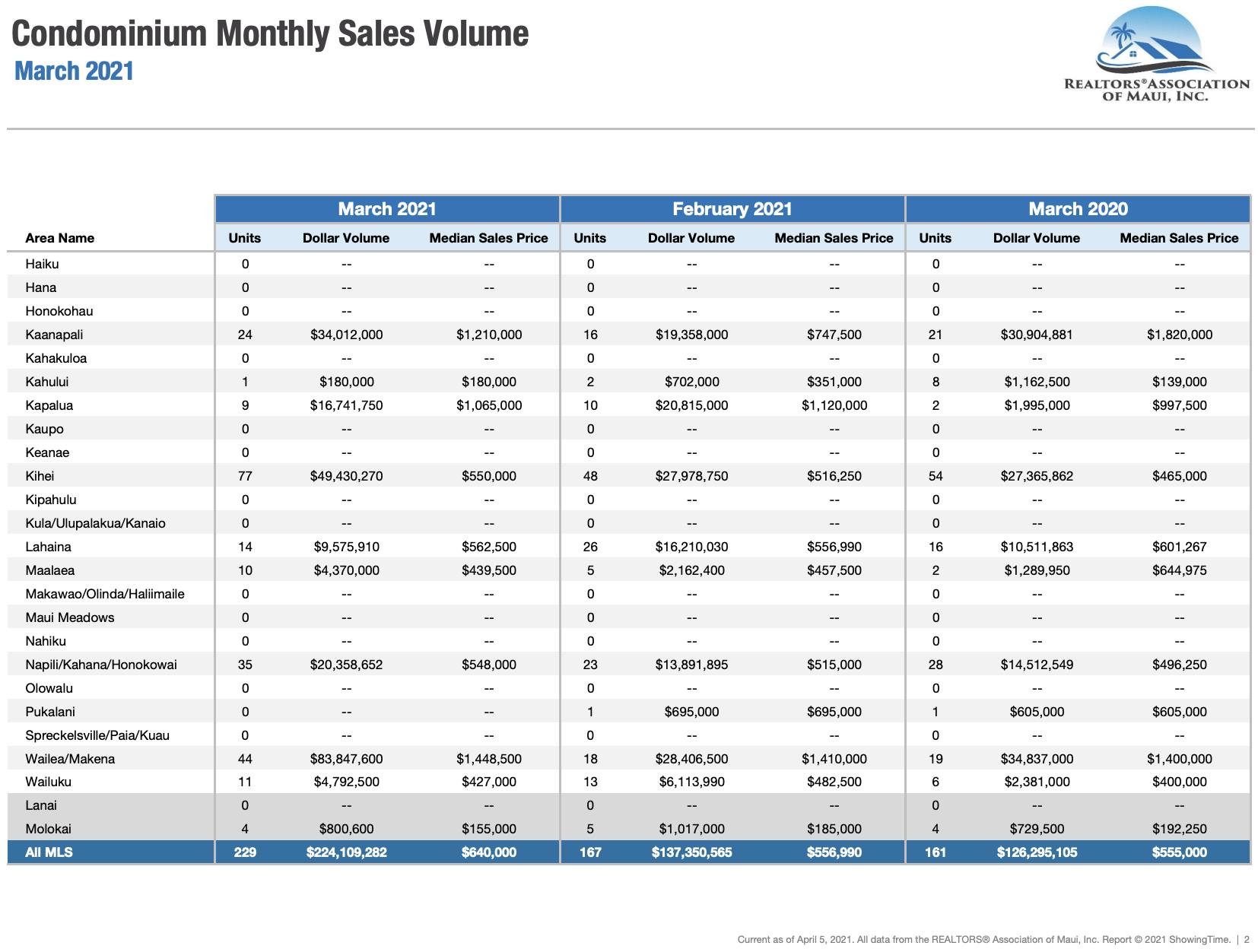 Maui sales activity for condominiums sold during March 2020. Maui condo Realtor Jesse Coffey.