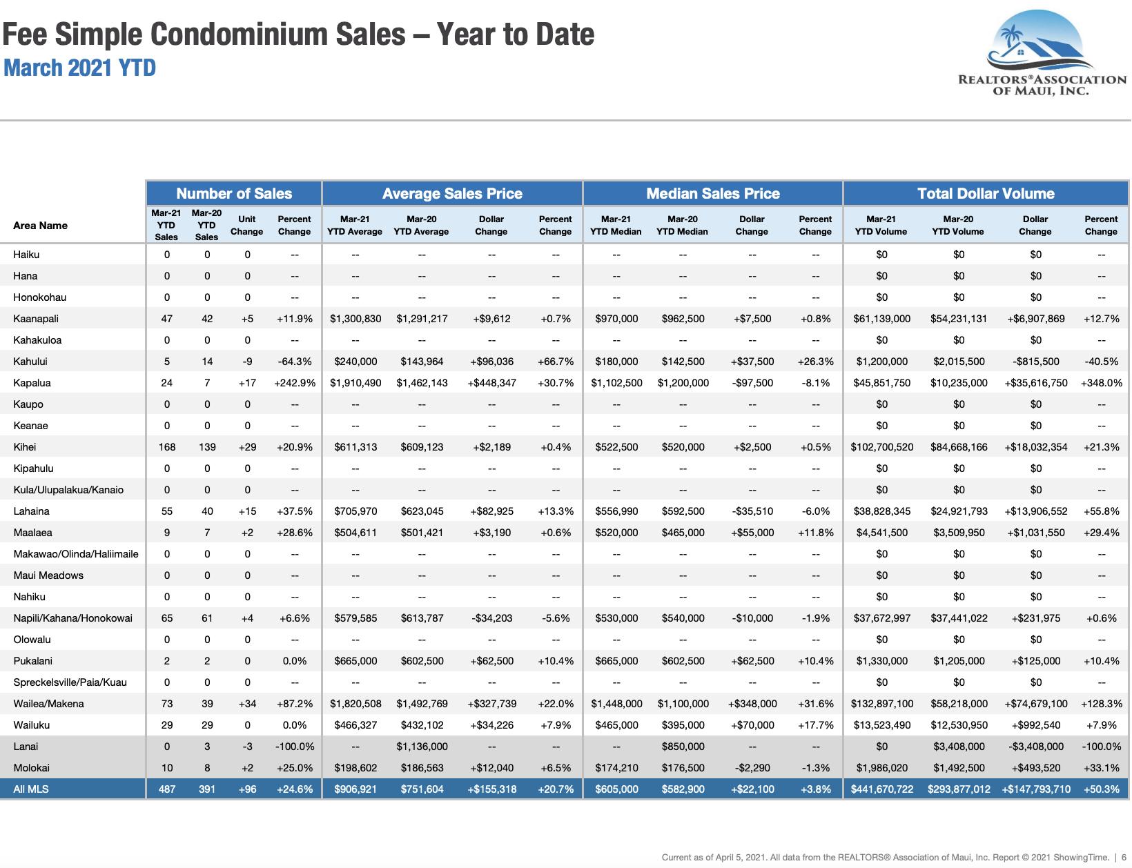 Maui sales activity for fee simple condominiums sold through March 2020. Maui condo Realtor Jesse Coffey.