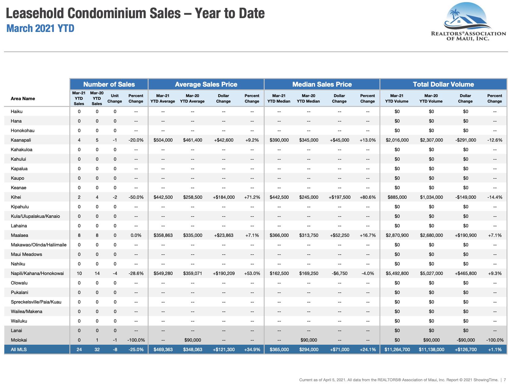 Maui sales activity for leasehold condominiums sold through March 2020. Maui condo Realtor Jesse Coffey.