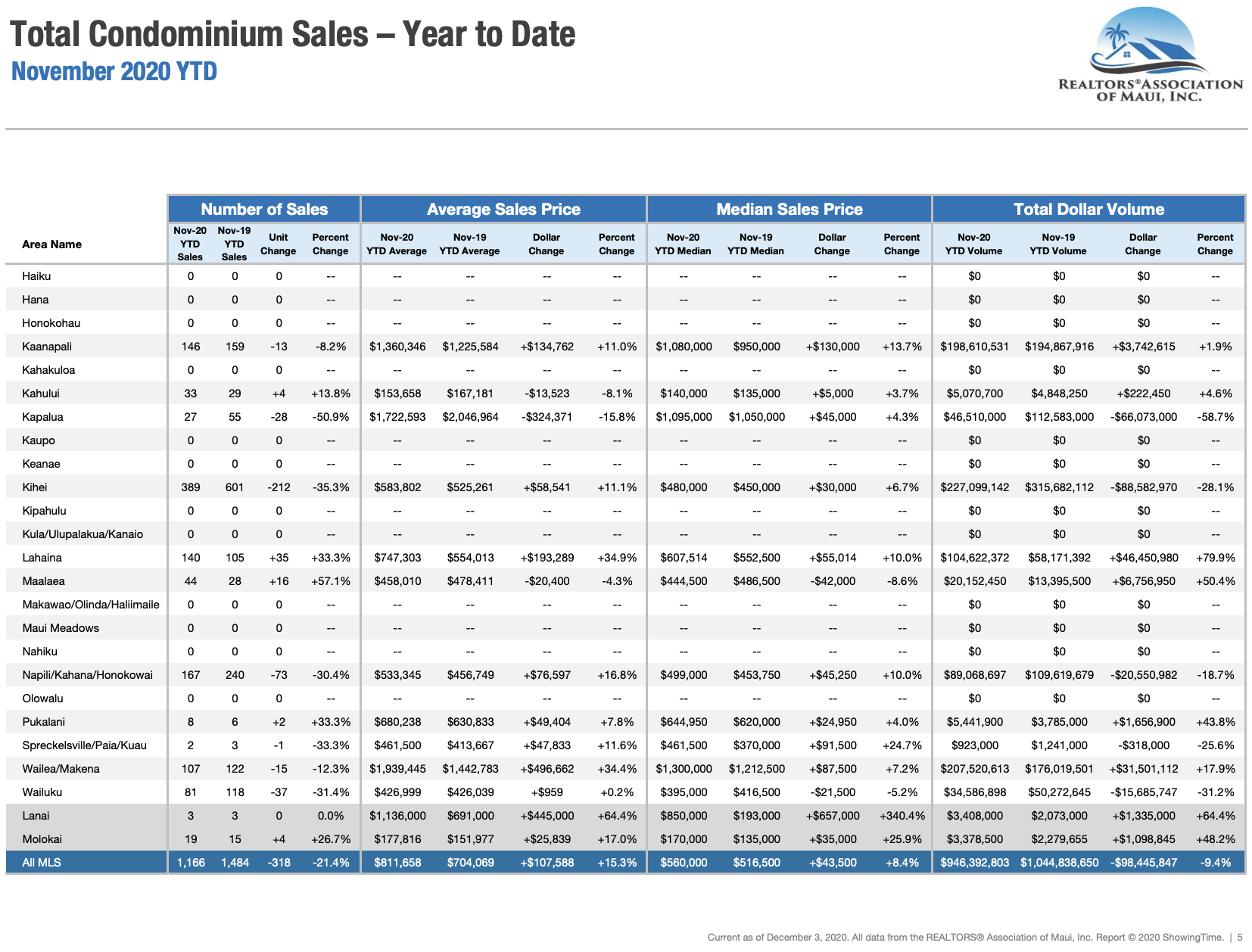 Maui sales activity for condominiums sold through November 2020. Maui condo Realtor Jesse Coffey.