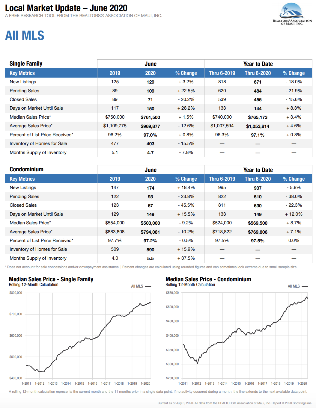 Maui Hawaii home and condominium sales stats for June 2020.