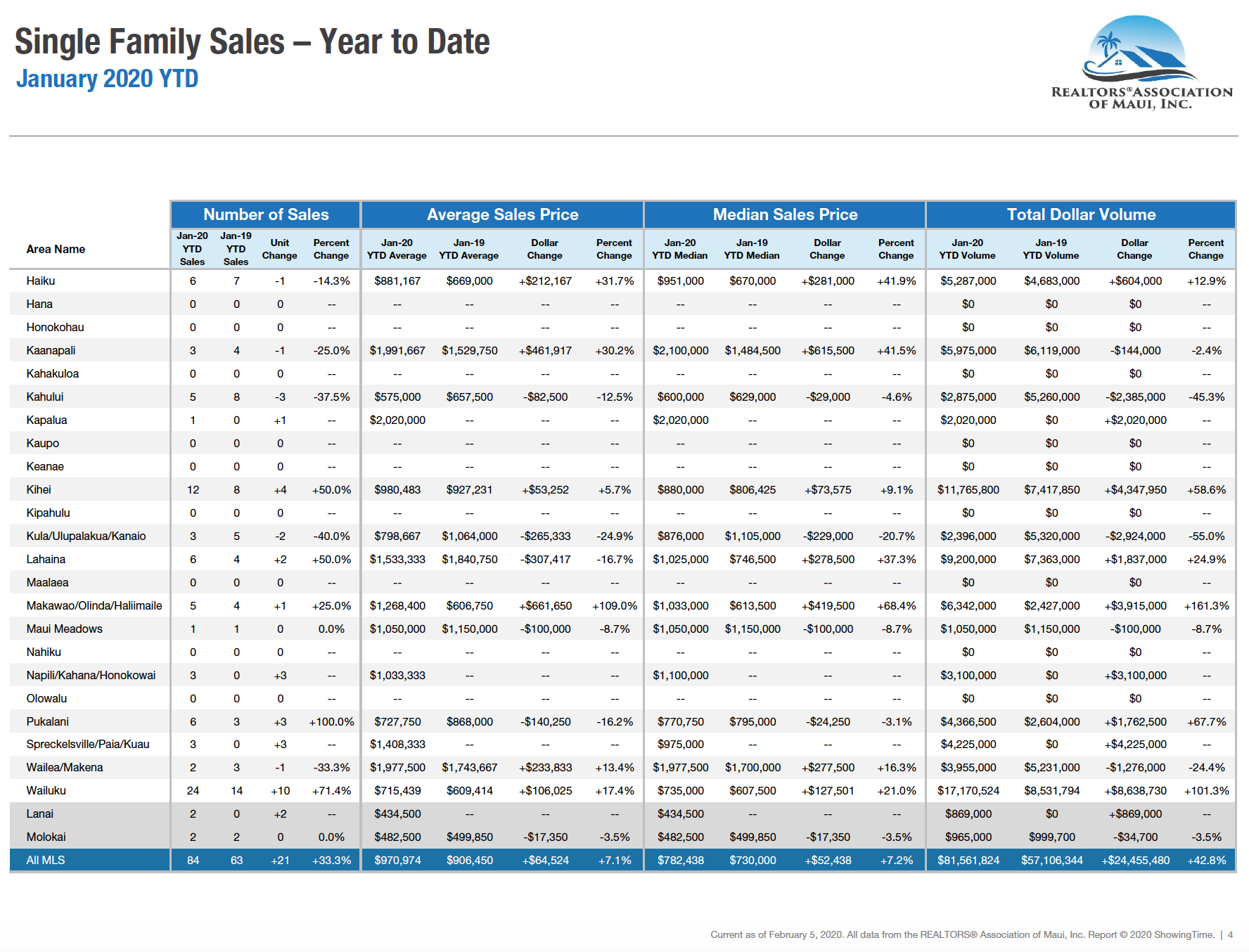 Maui single family home sale statistics for 2020.