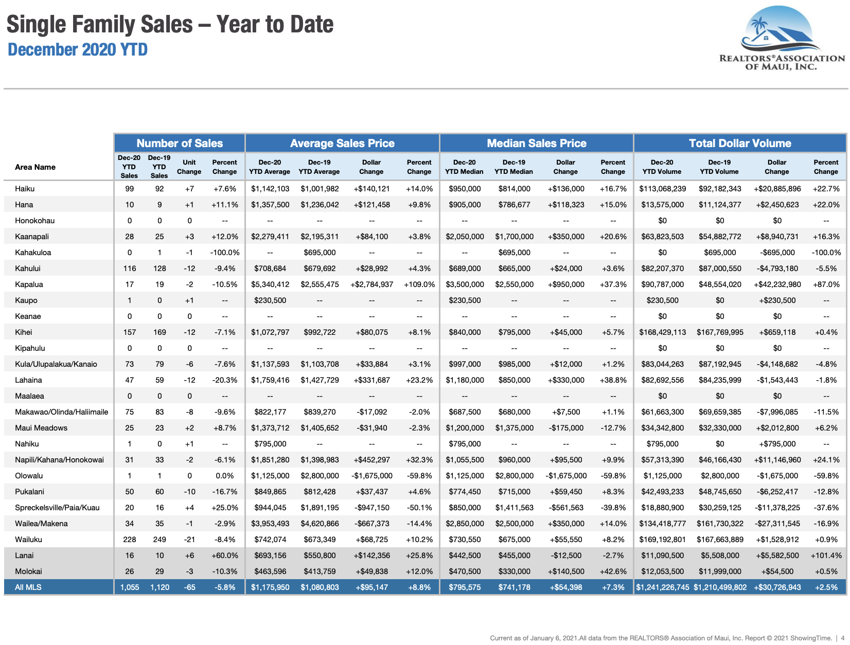 Maui Hawaii single family home sale statistics through December 2020.
