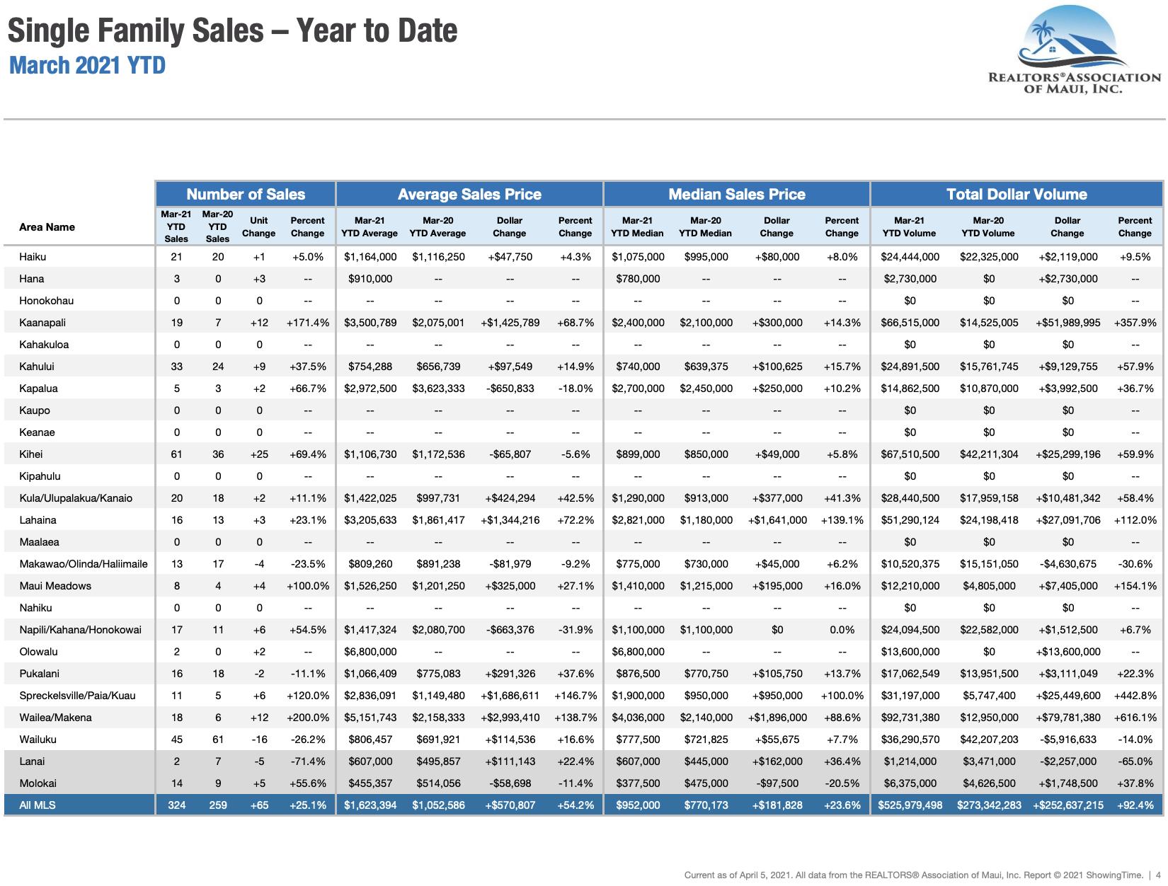 Maui Hawaii single family home sale statistics through March 2020.