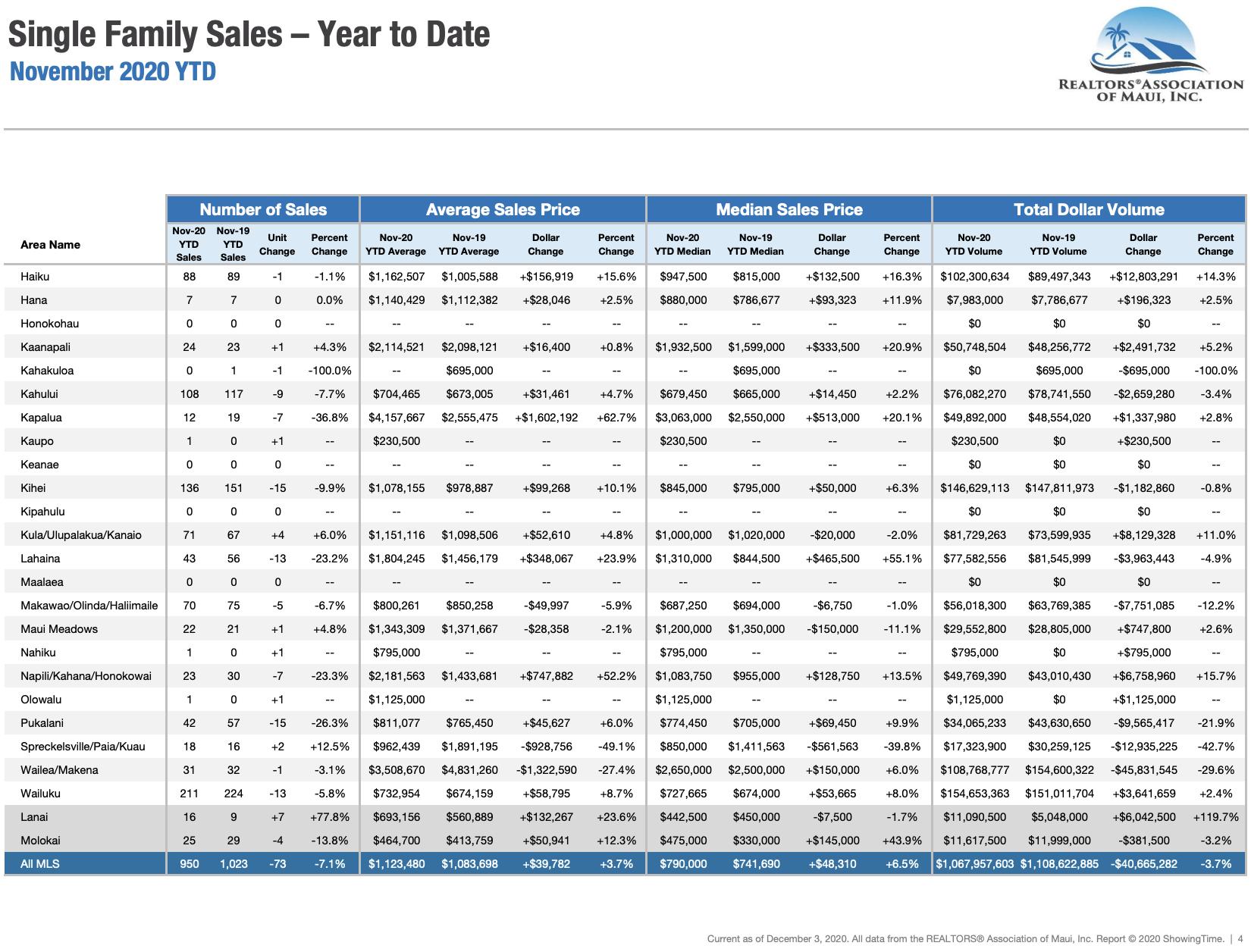 Maui Hawaii single family home sale statistics through November 2020.