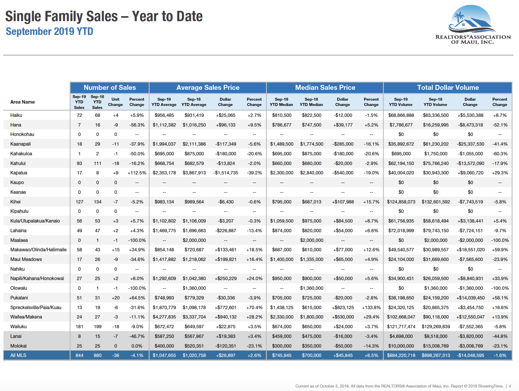 Maui single family home sales year to date through September 2019.
