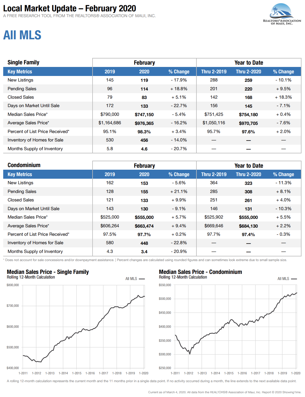 Maui Hawaii home and condominium sales stats for February 2020.