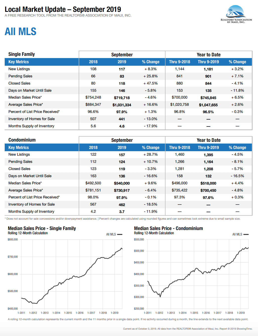 Maui Hawaii homes and condominium sales stats for September 2019.