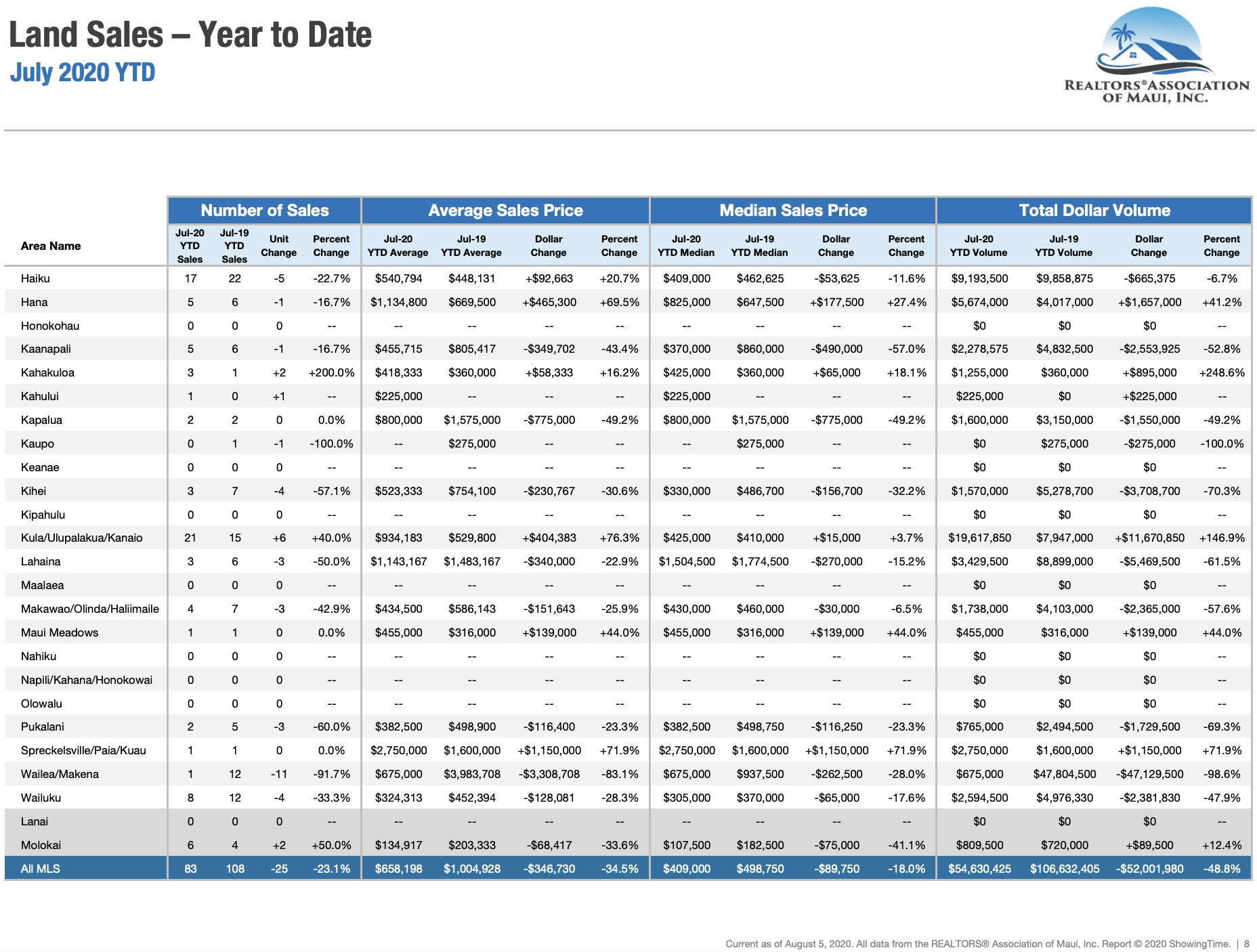 Maui sales activity for land year to date through July 2019. Maui land Realtor Jesse Coffey.