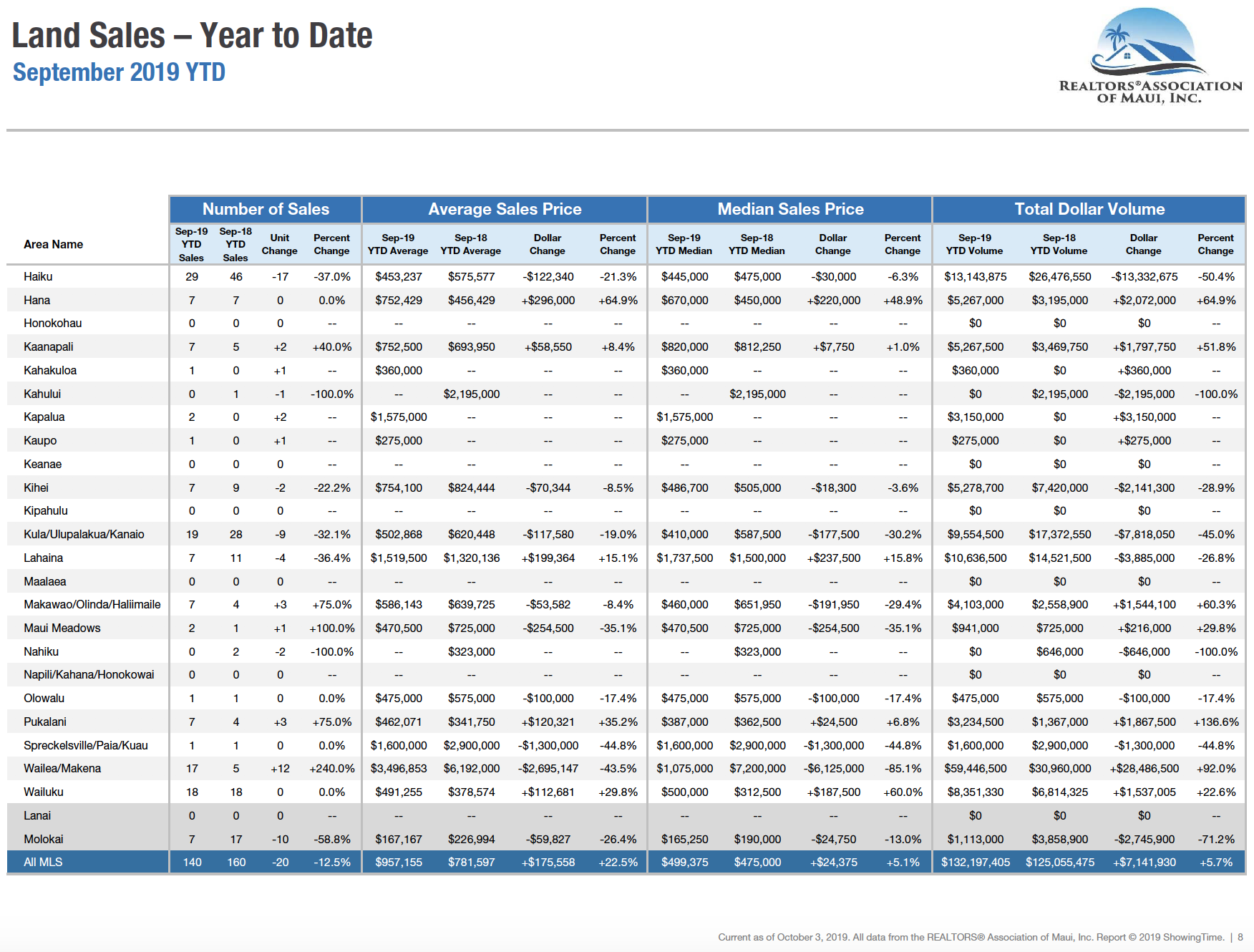 Maui sales activity for land year to date through September 2019. Maui land Realtor Jesse Coffey.
