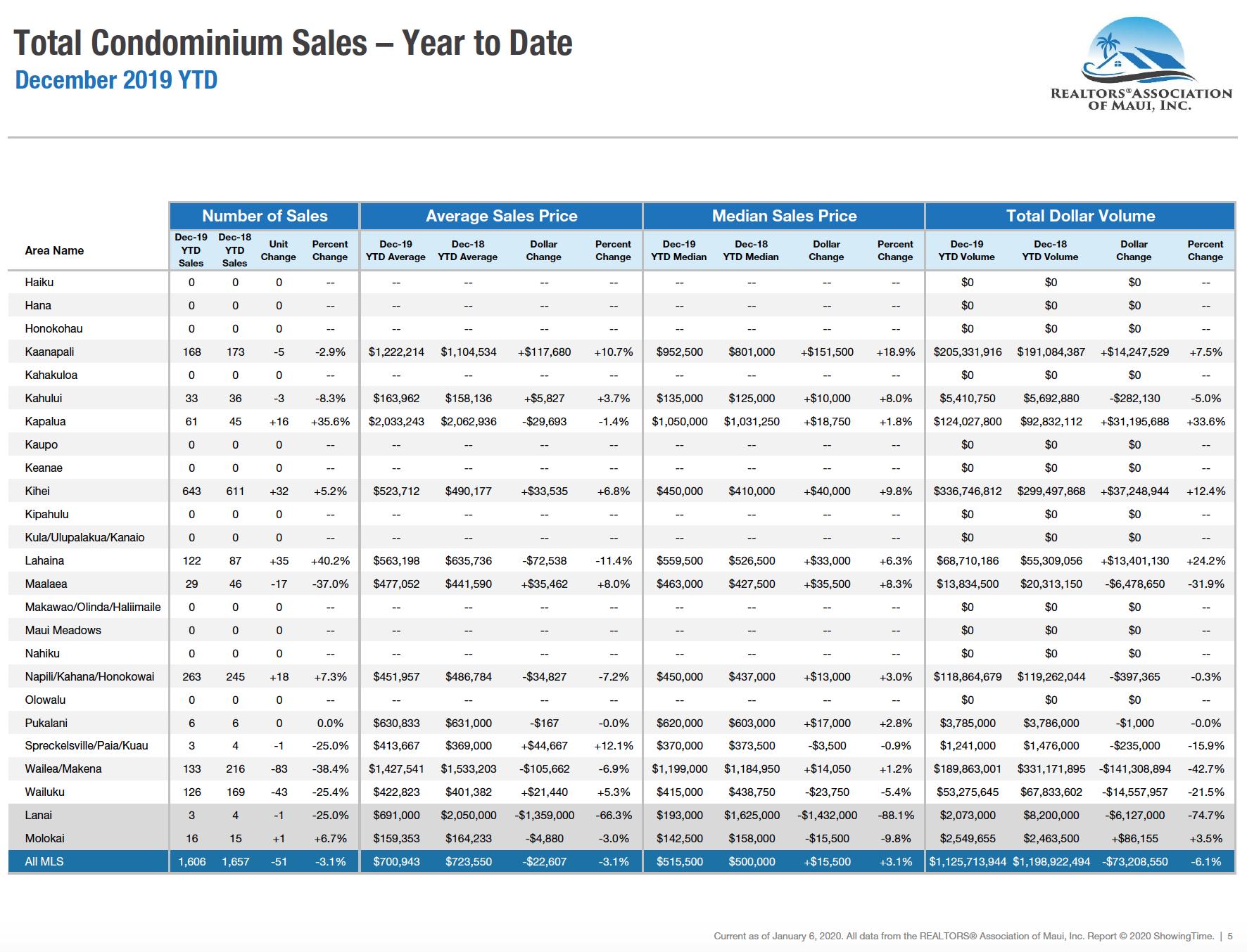 Maui sales activity for condominiums sold during 2019. Maui condo Realtor Jesse Coffey.