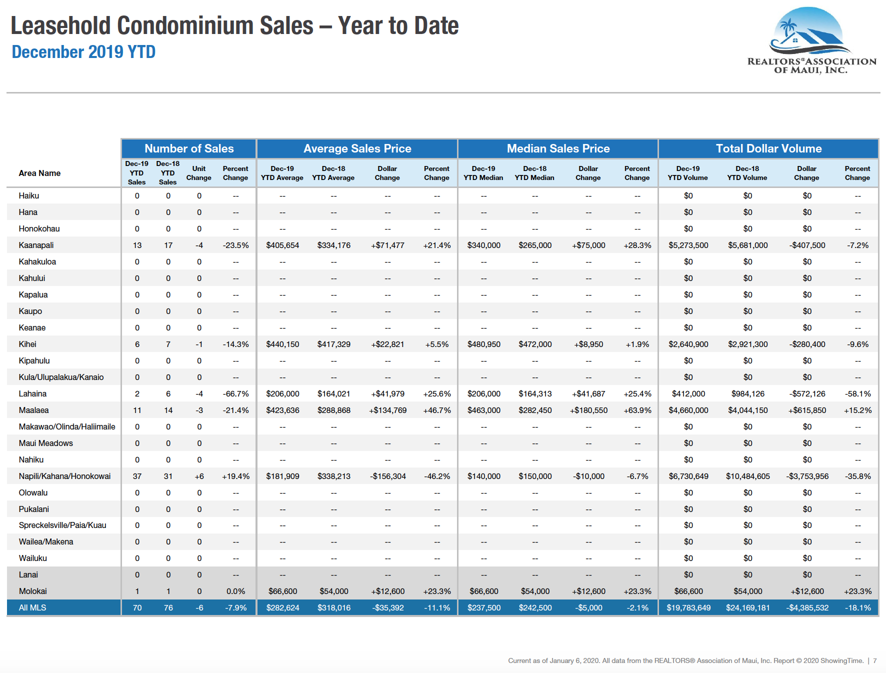Maui sales activity for leasehold condominiums sold during 2019. Maui condo Realtor Jesse Coffey.