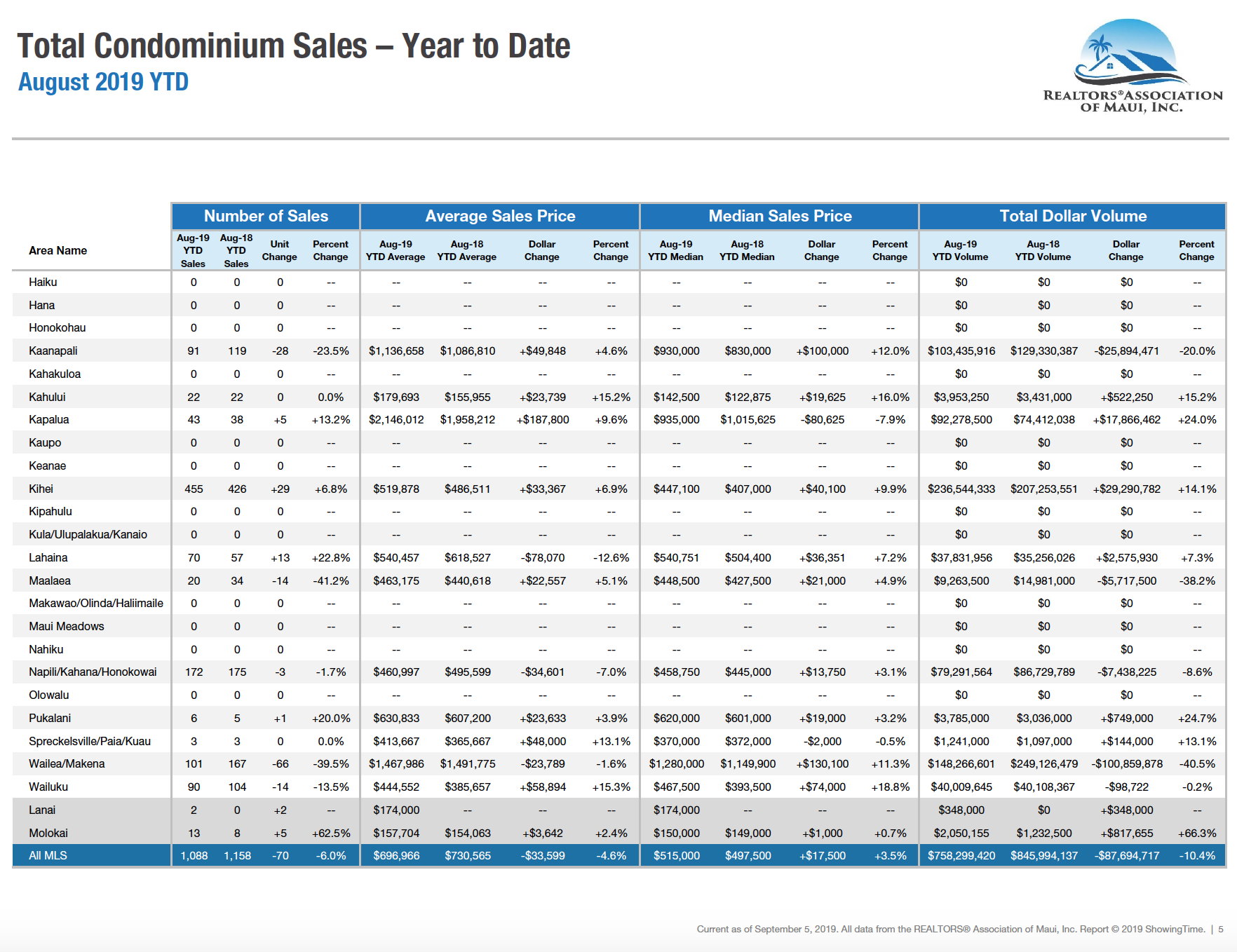 Maui sales activity for condominiums year to date through August 2019. Maui condo Realtor Jesse Coffey.