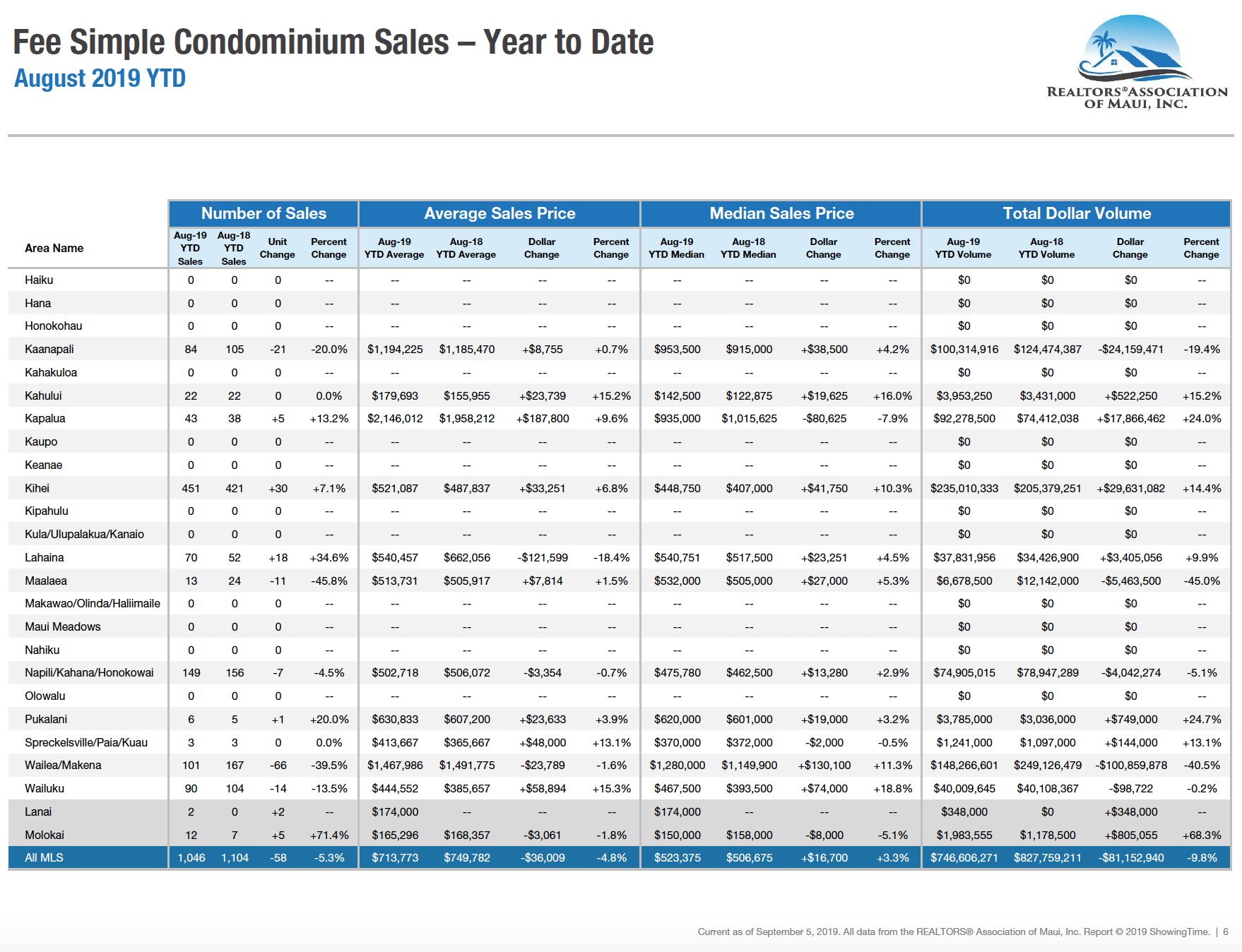 Maui sales activity for fee simple condominiums year to date through August 2019. Maui condo Realtor Jesse Coffey.