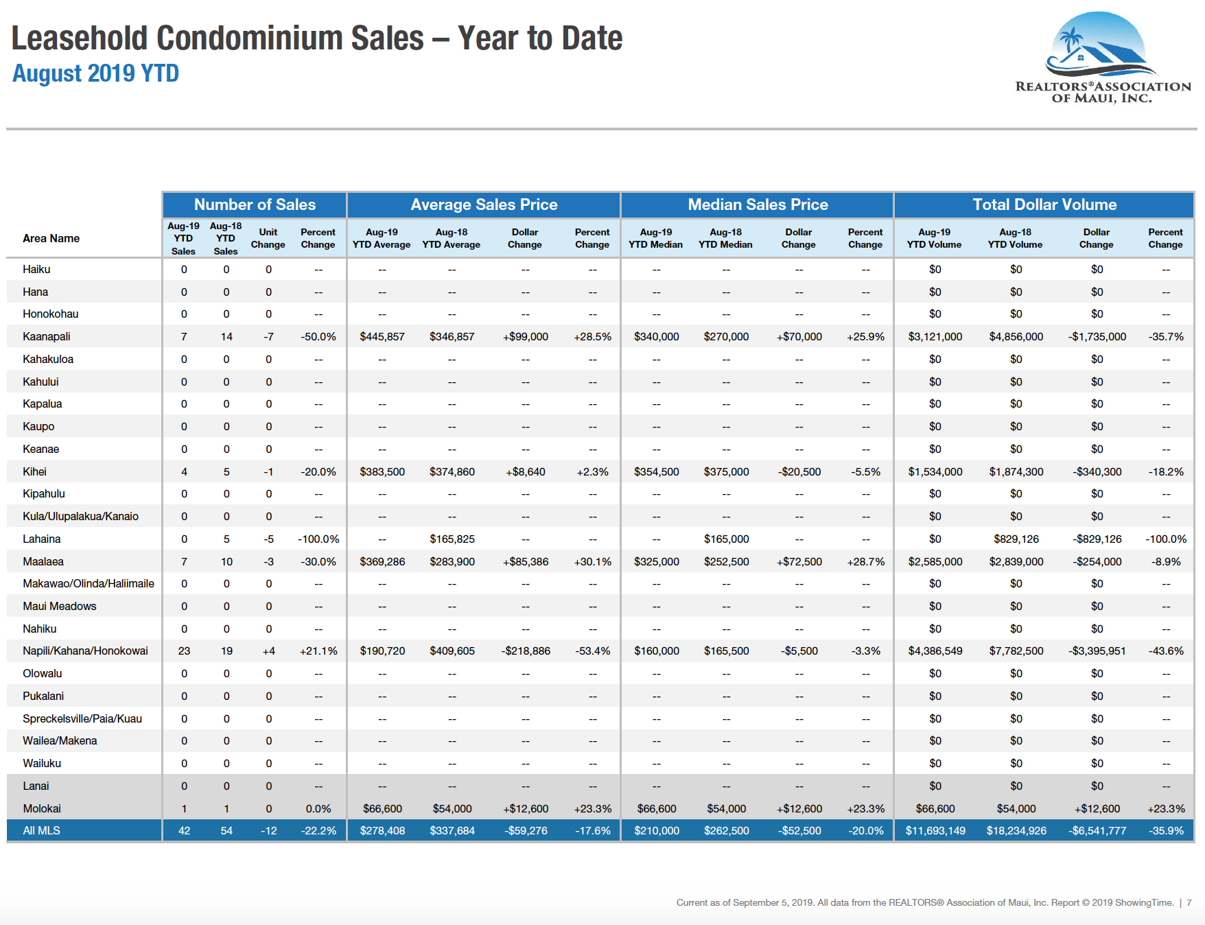 Maui sales activity for leasehold condominiums year to date through August 2019. Maui condo Realtor Jesse Coffey.