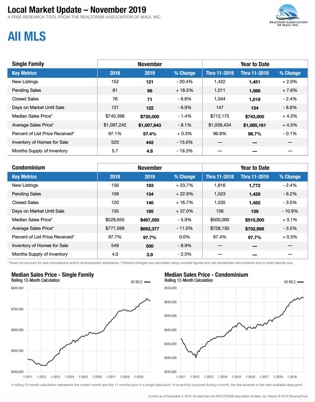 Maui Hawaii homes and condominium sales stats for November 2019.