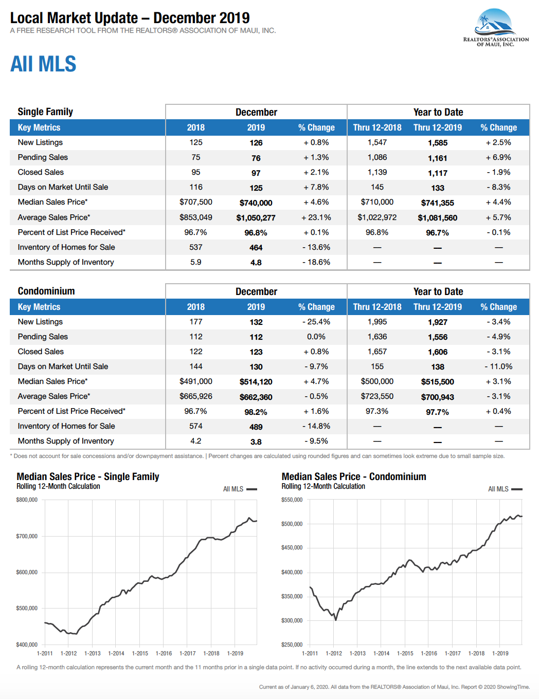 Maui Hawaii home and condominium sales stats for December 2019.