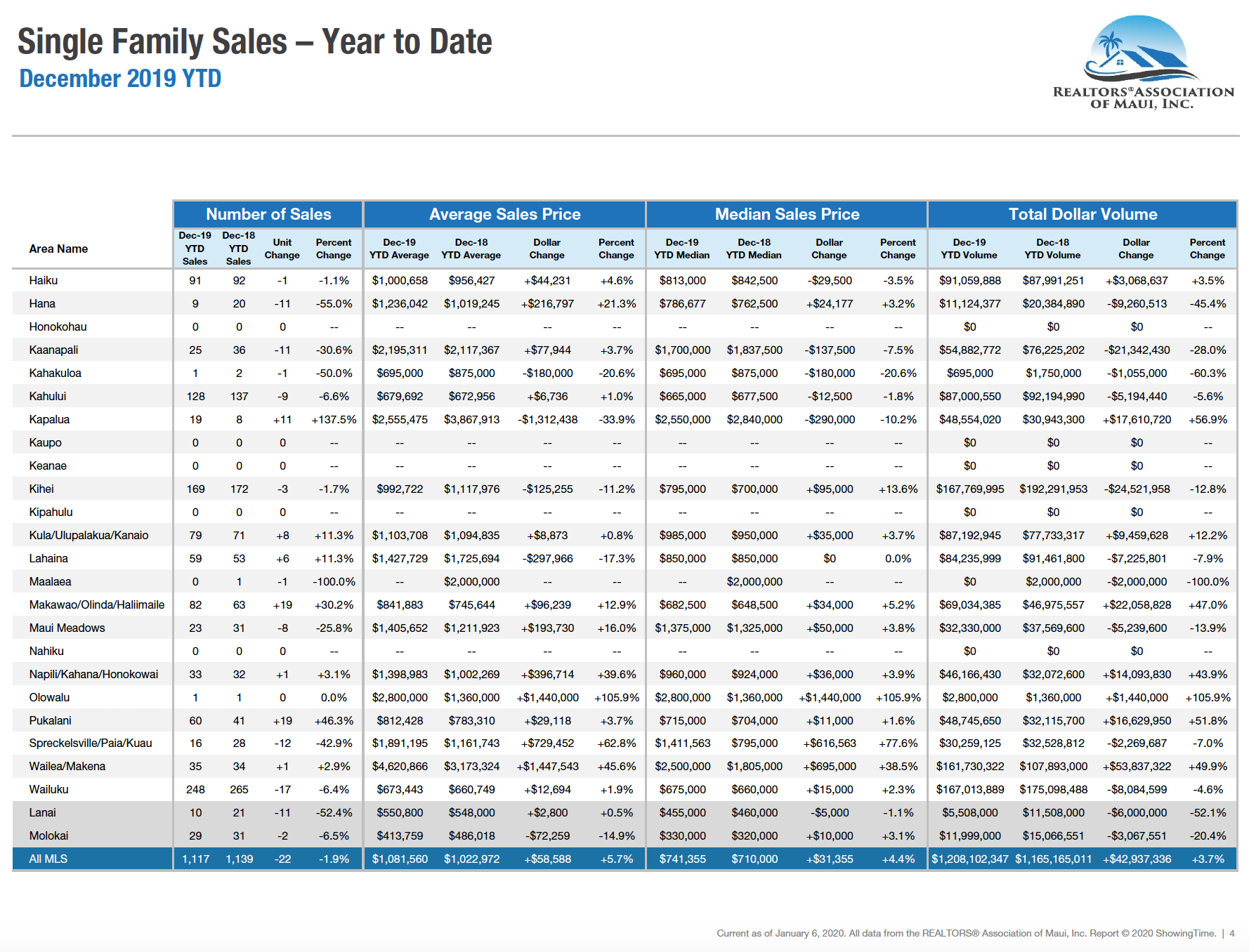 Maui single family home sale statistics for 2019.