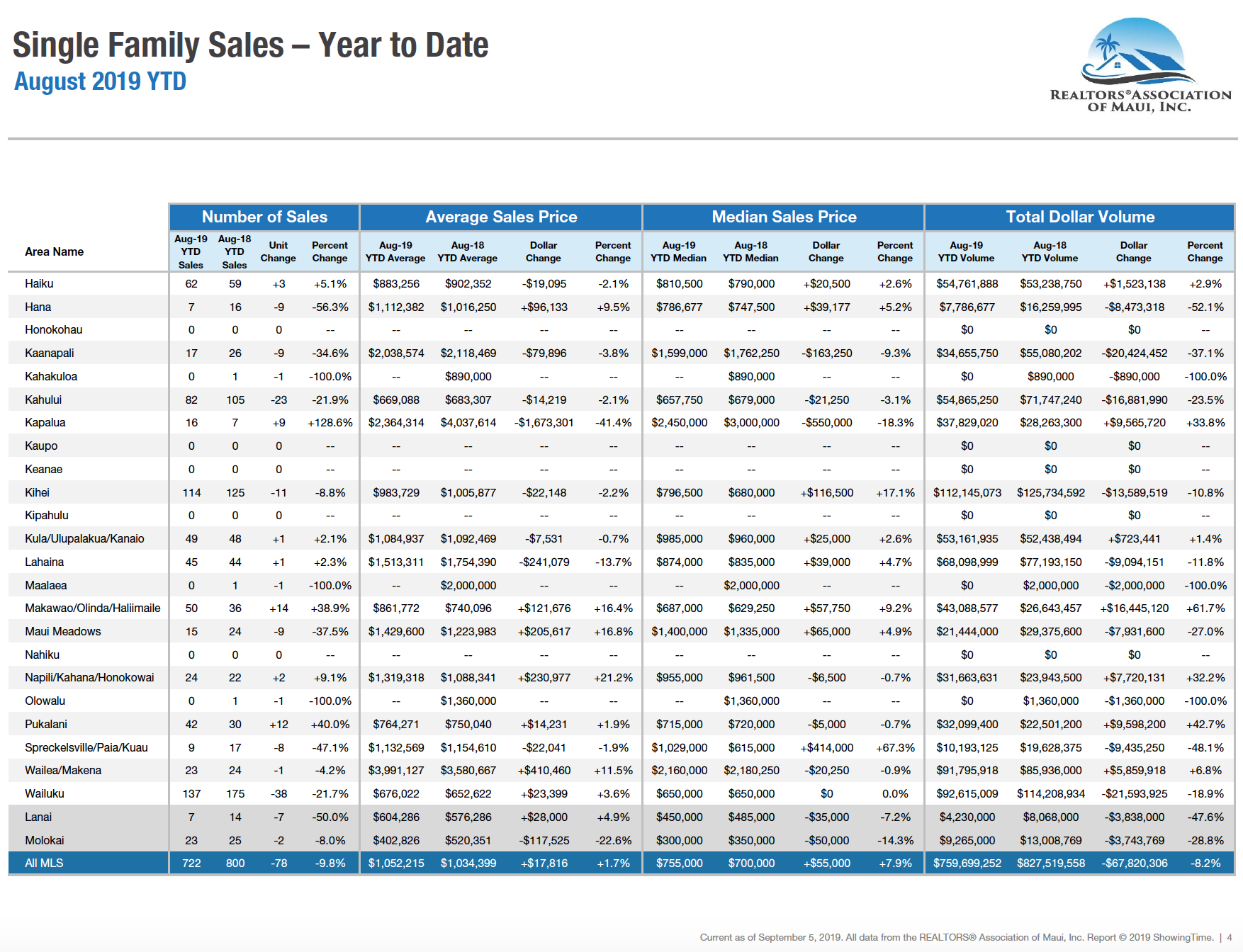Maui single family home sales year to date through August 2019.