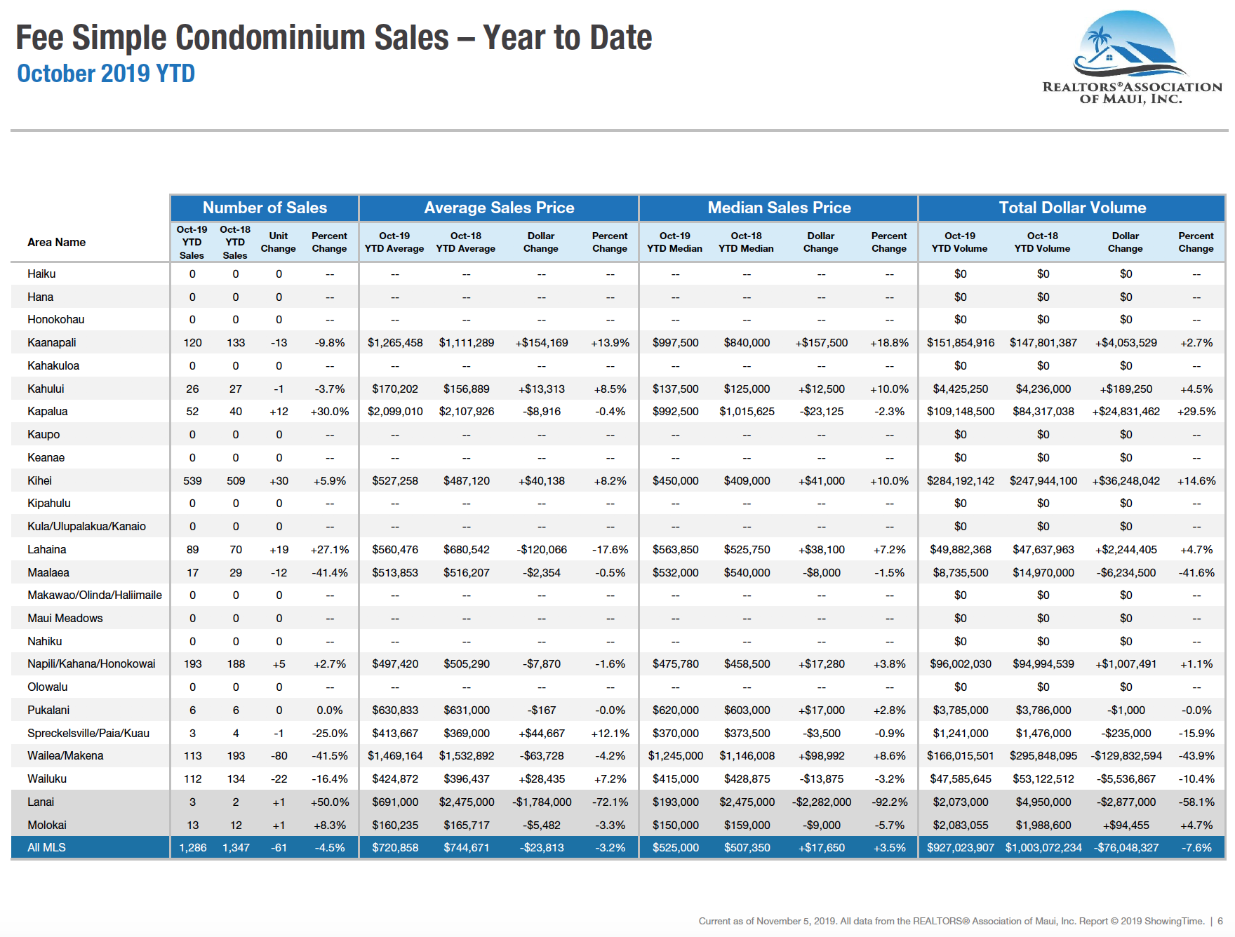 Maui sales activity for fee simple condominiums year to date through October 2019. Maui condo Realtor Jesse Coffey.