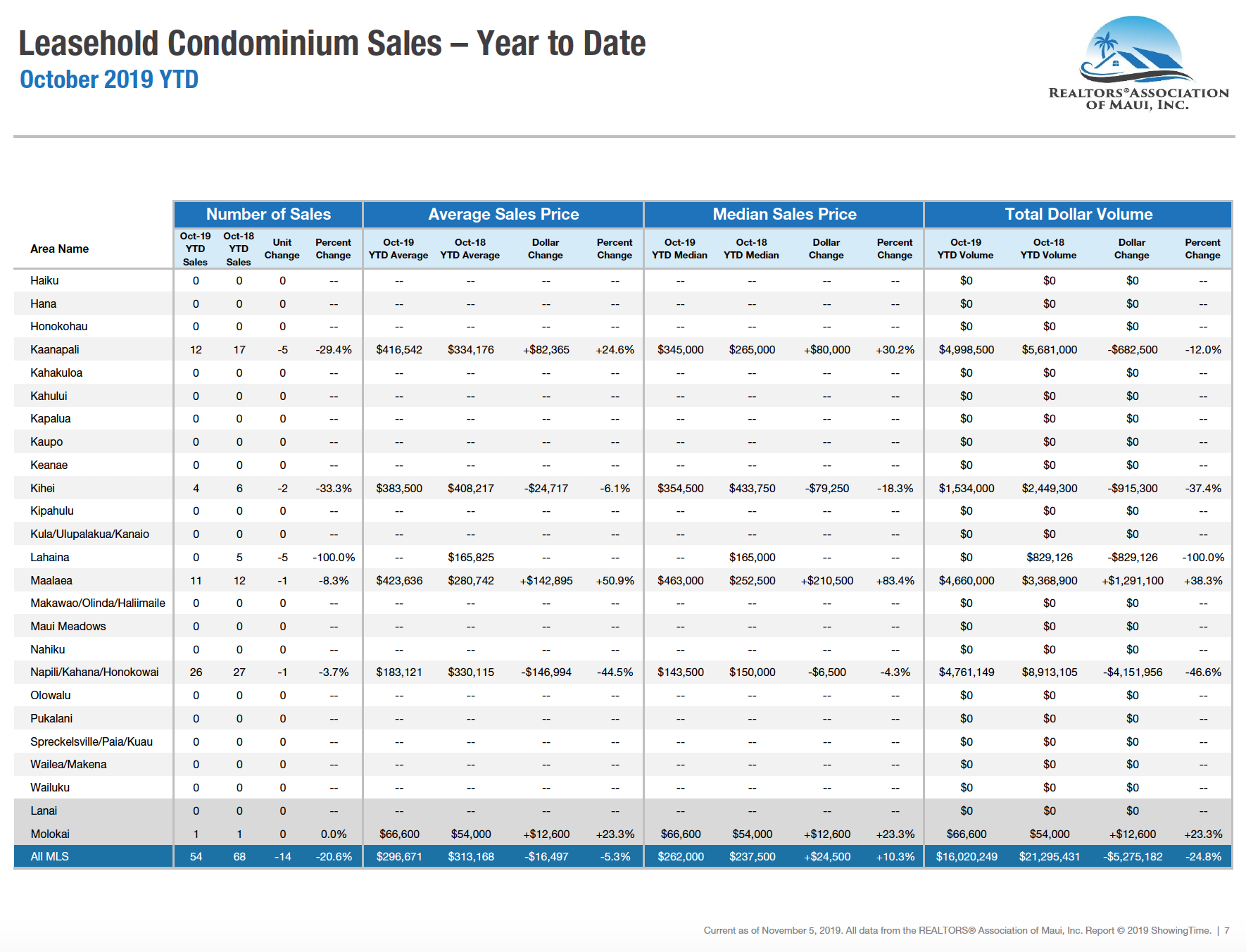 Maui sales activity for leasehold condominiums year to date through October 2019. Maui condo Realtor Jesse Coffey.