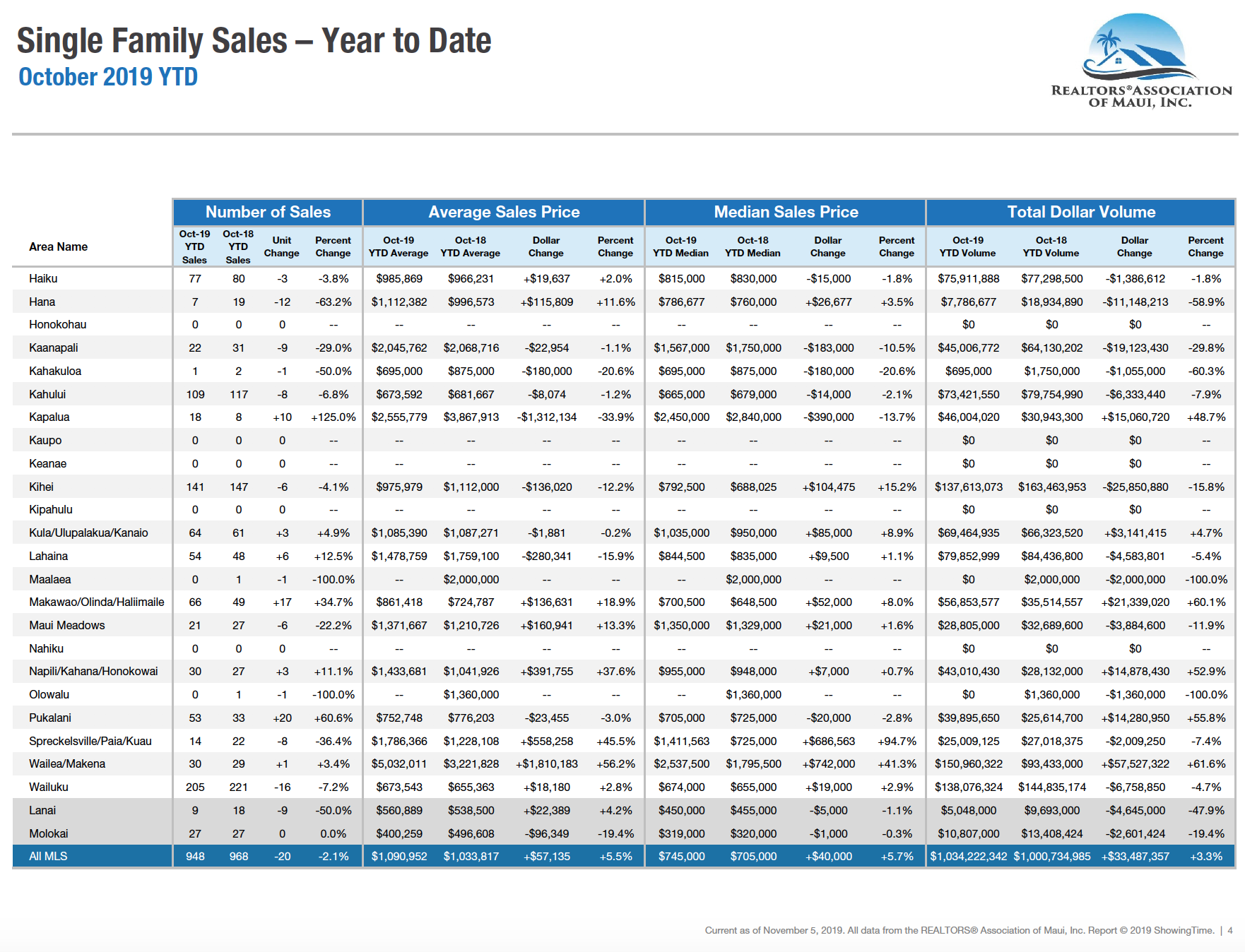 Maui single family home sales year to date through October 2019.