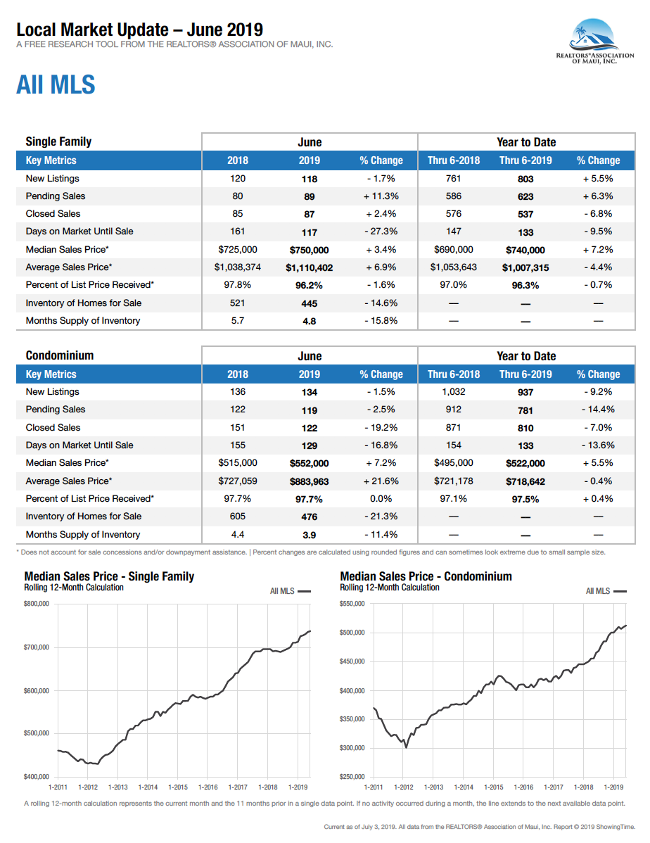 Maui Hawaii real estate sales data for homes and condos sold June 2019.