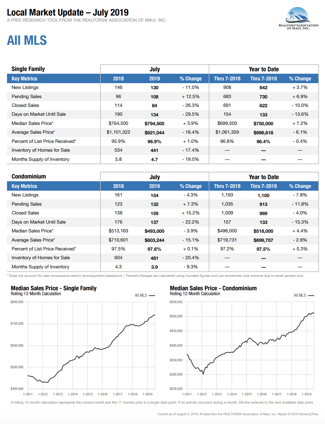 Maui Hawaii real estate sales data for homes and condos sold July 2019.