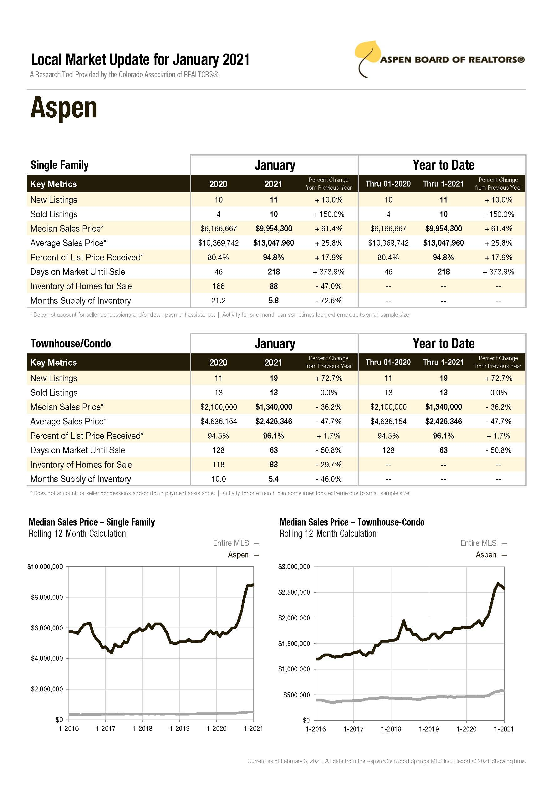 Aspen Local Real Estate Market Update