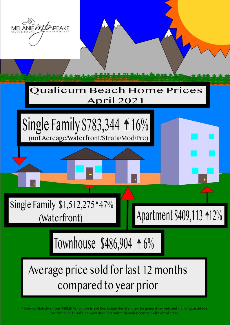 Qualicum Beach Home Prices 2021