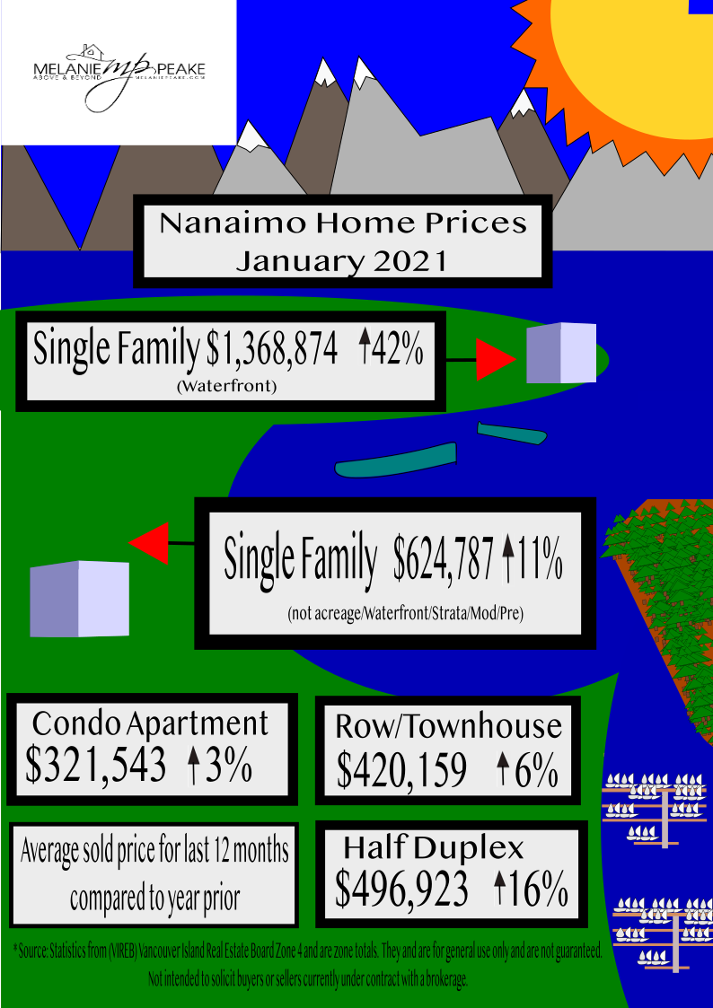 Nanaimo Home Prices 2021