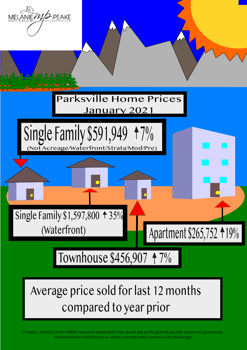 Parksville Home Prices 2021
