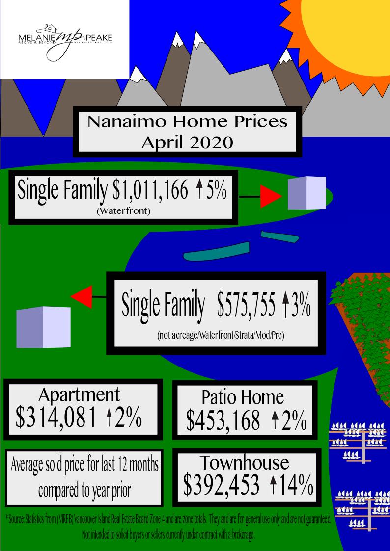 Nanaimo Home Prices 2020 May