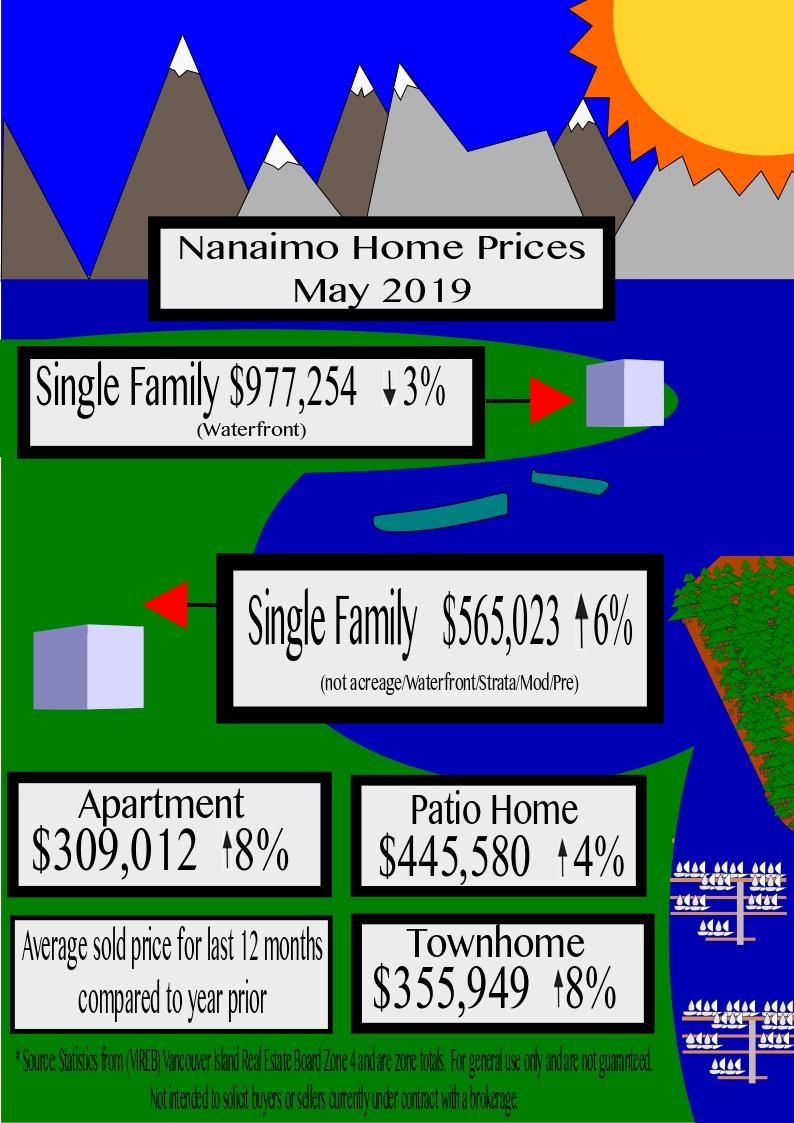 Nanaimo Home prices May 2019